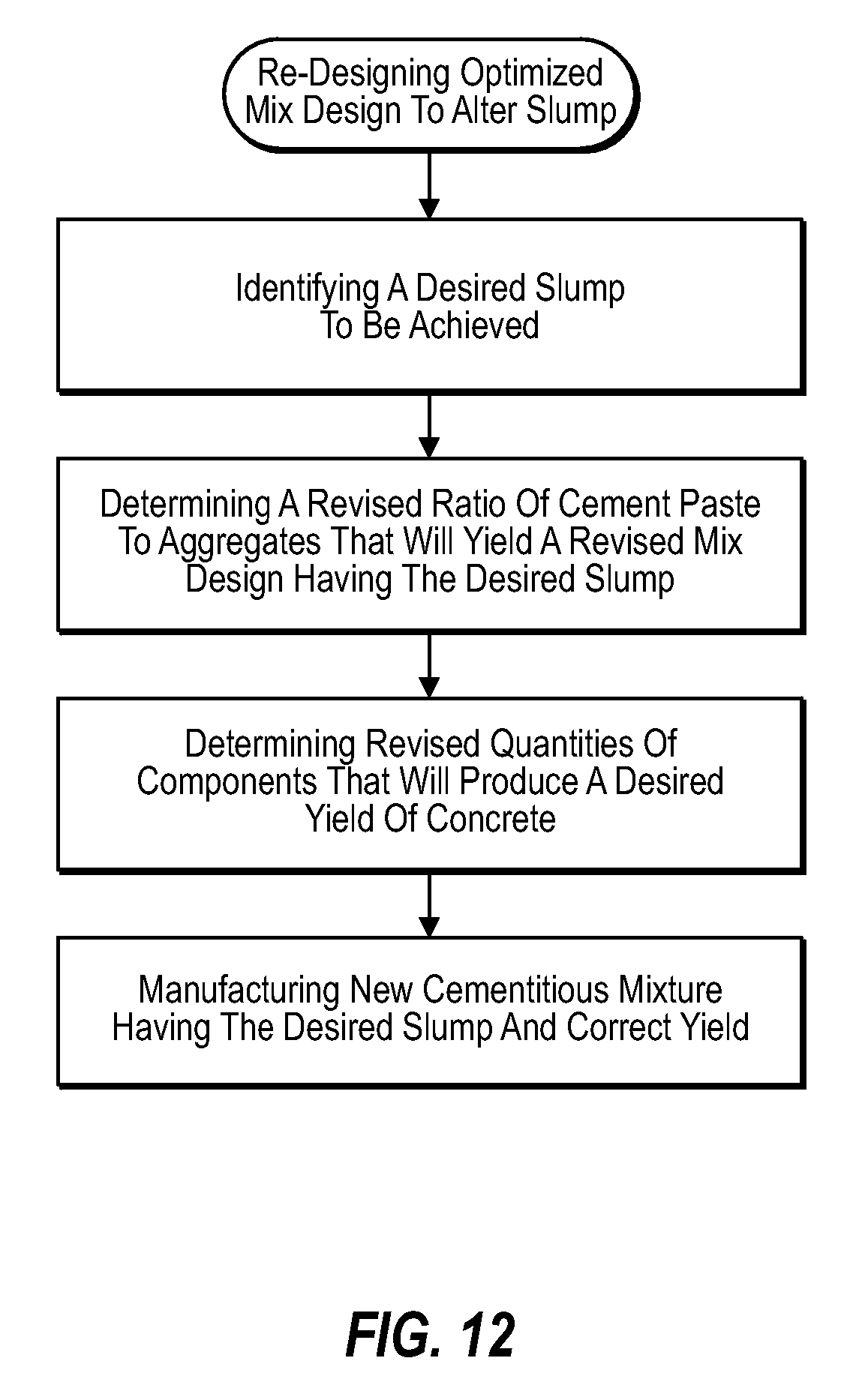 a research on the manufacturing and composition of concrete Get full access to our database for contact information and research over manufacturing industry overview excerpt from cement & concrete product manufacturing.