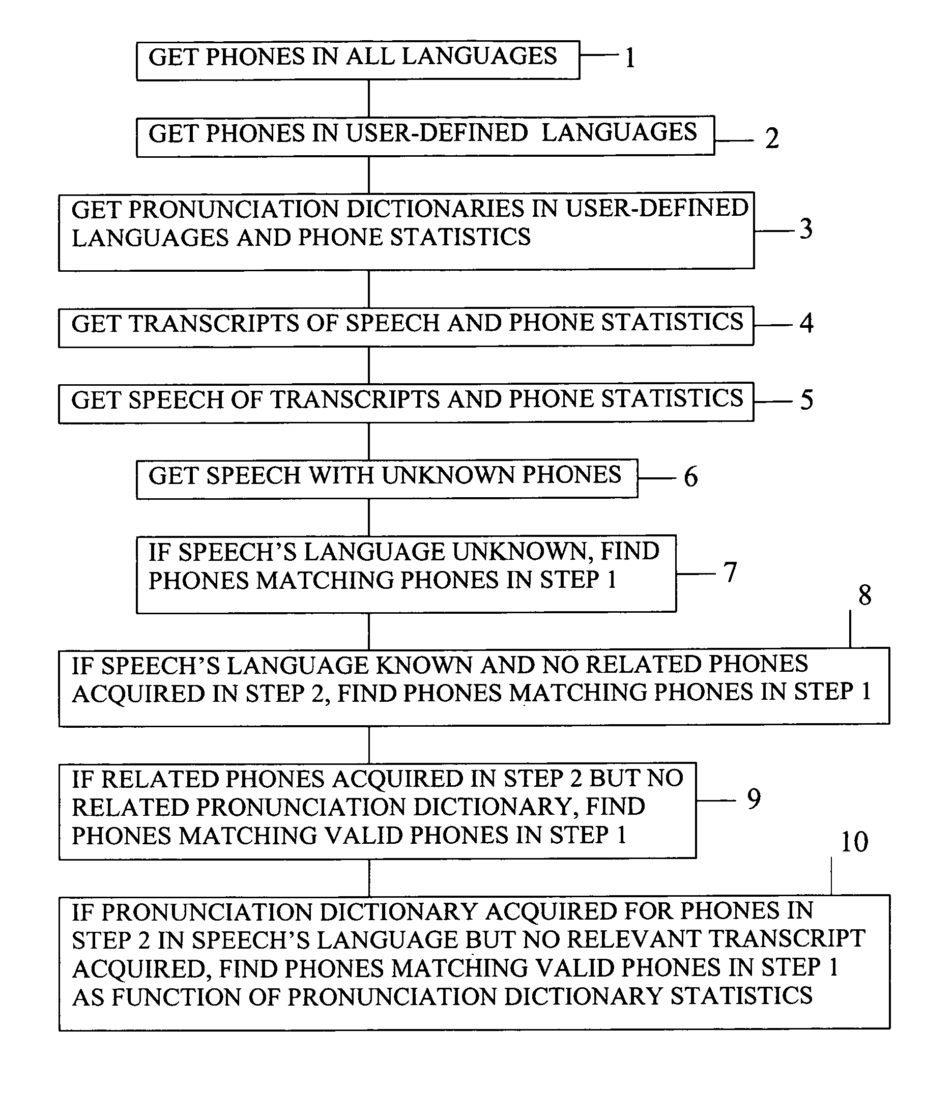 Patent Us7406408 Method Of Recognizing Phones In Speech Of Any