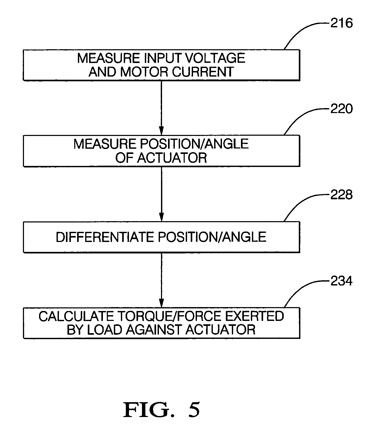 Patent us7424937 estimating torque force exerted by a for Measuring electric motor torque