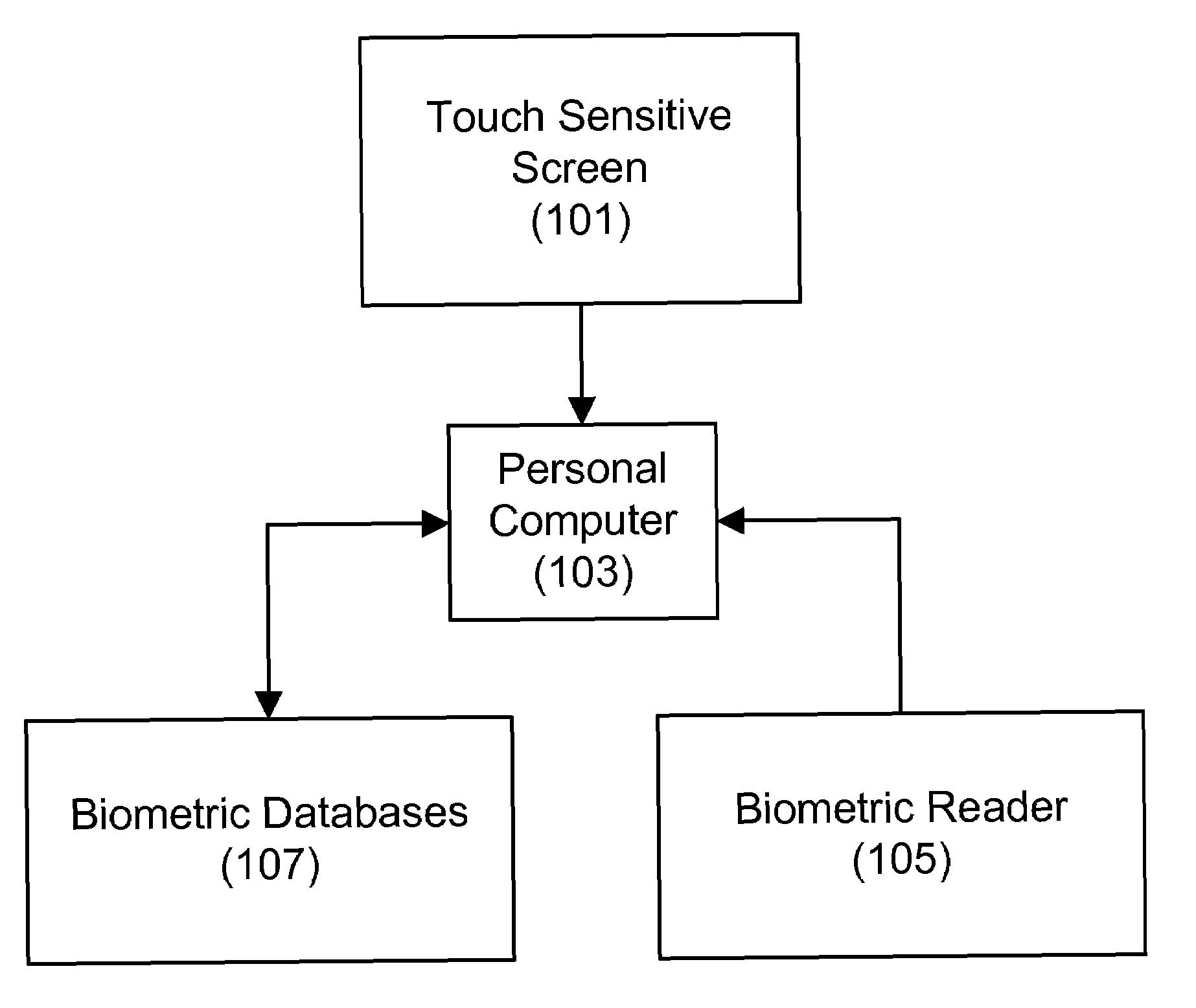 fingerprint attendance system thesis