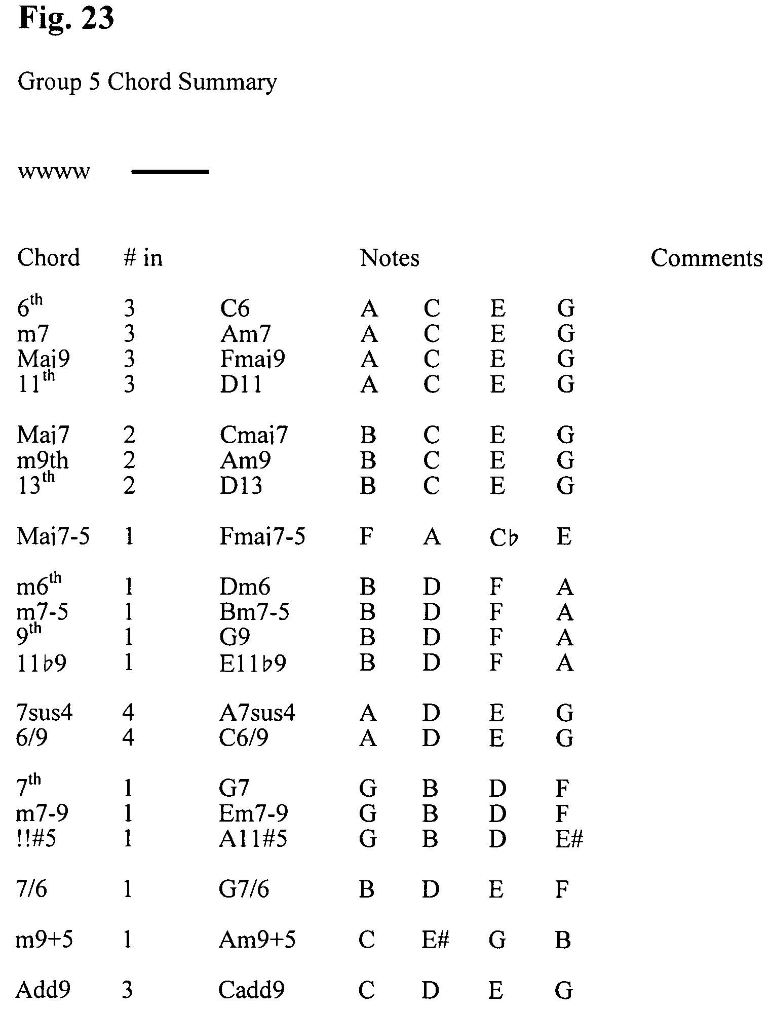 Patent us7554025 visual chord keyboard instructional method patent drawing hexwebz Gallery