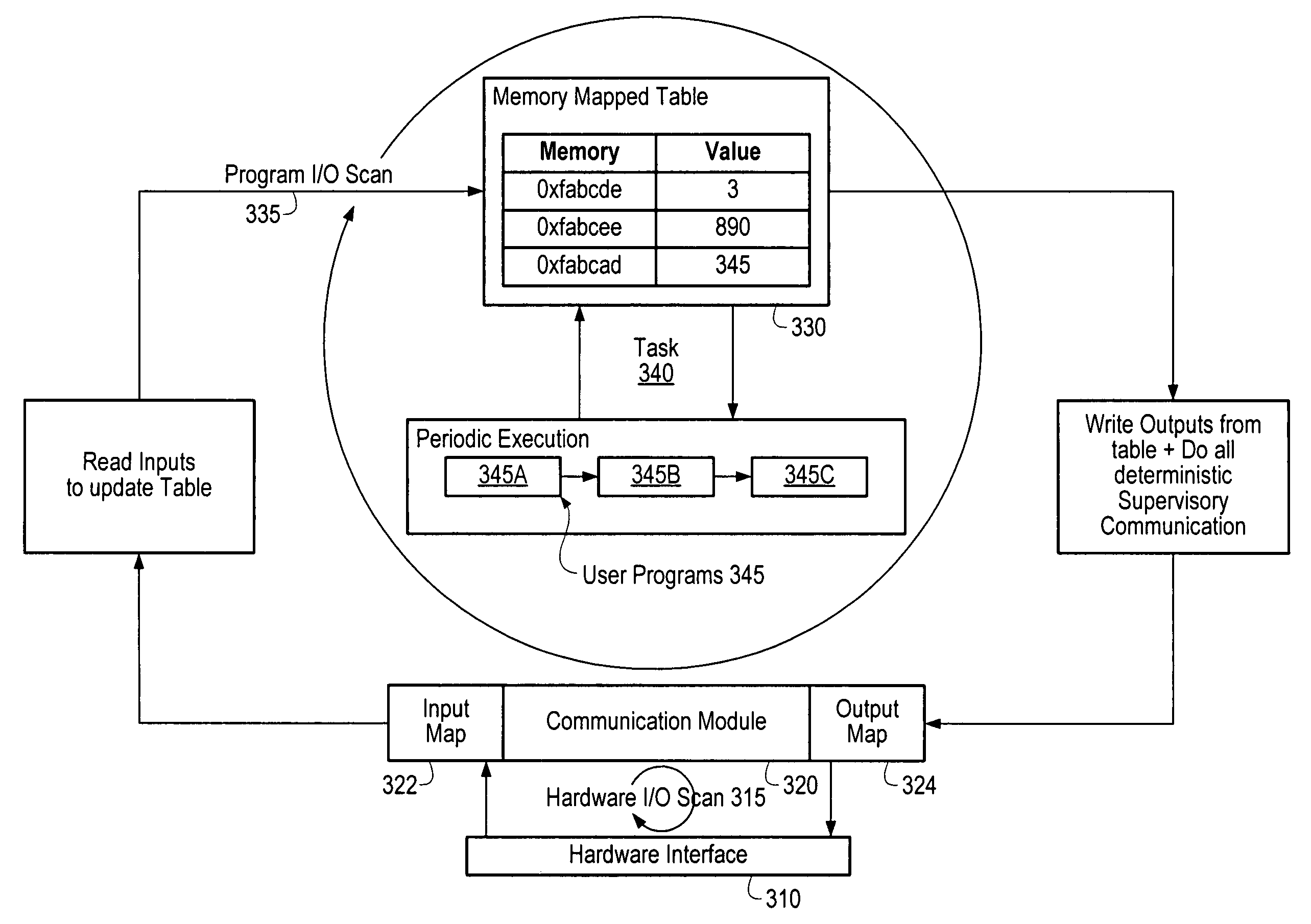 Patente Us7568198 Control Of Tasks In A Programmable Logic Diagram Patent Drawing