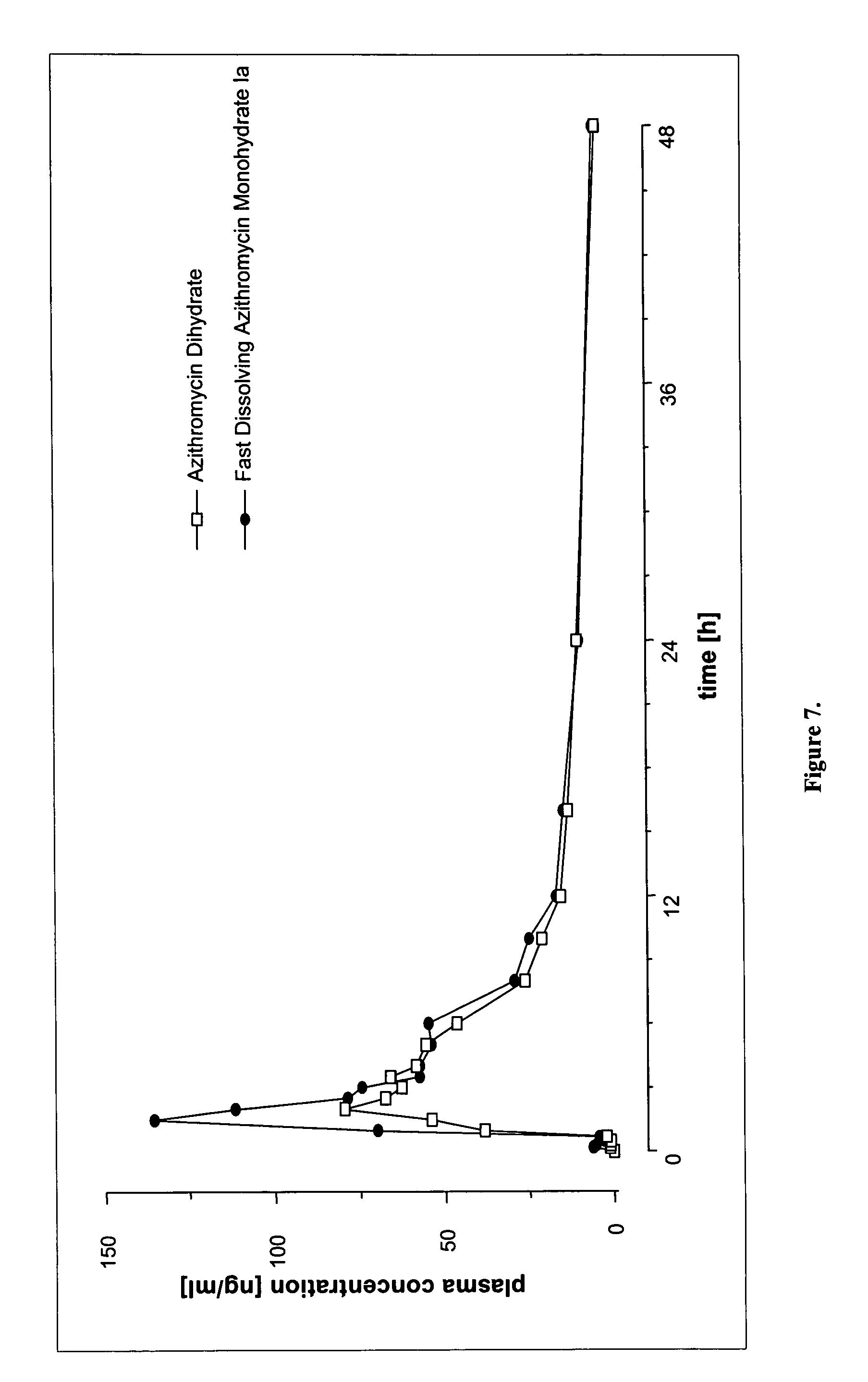 Azithromycin dihydrate vs monohydrate vs dihydrate