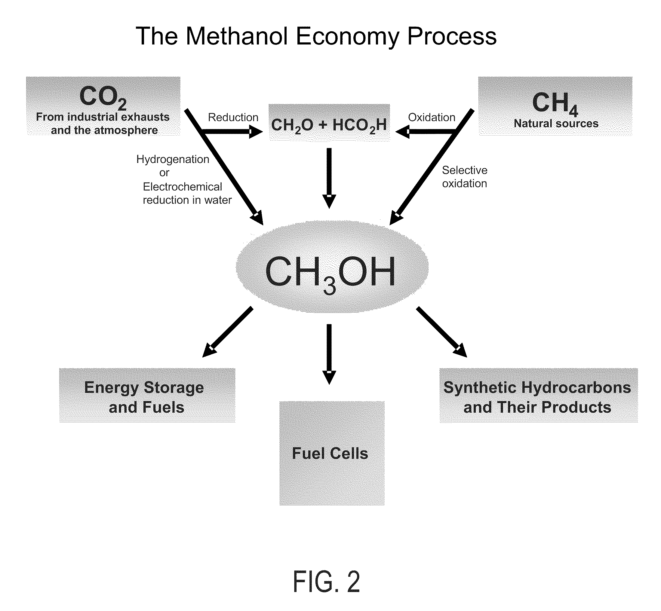 Patent US7605293 - Efficient and selective conversion of carbon ...