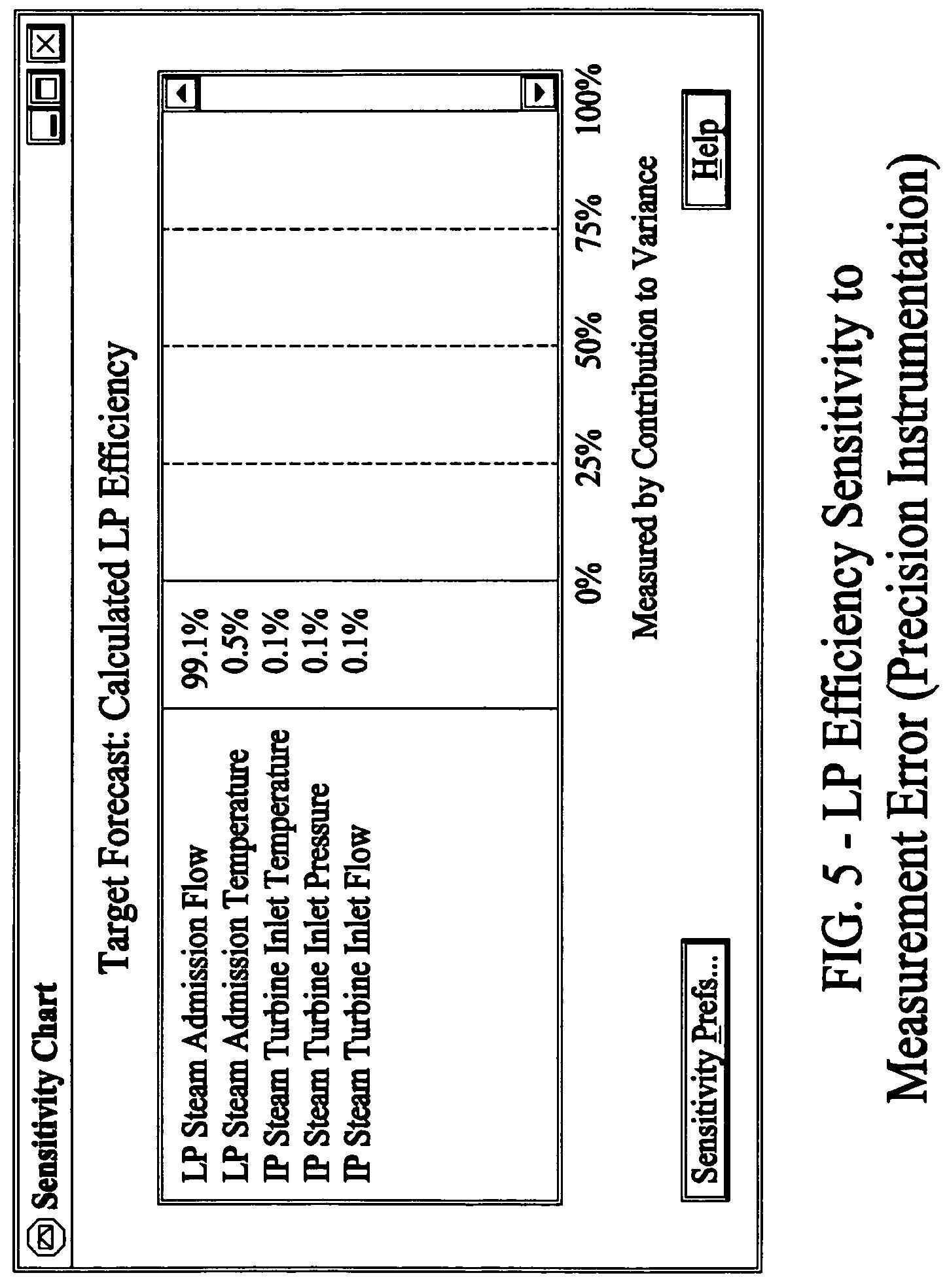 Patent US Methods of measuring steam turbine efficiency