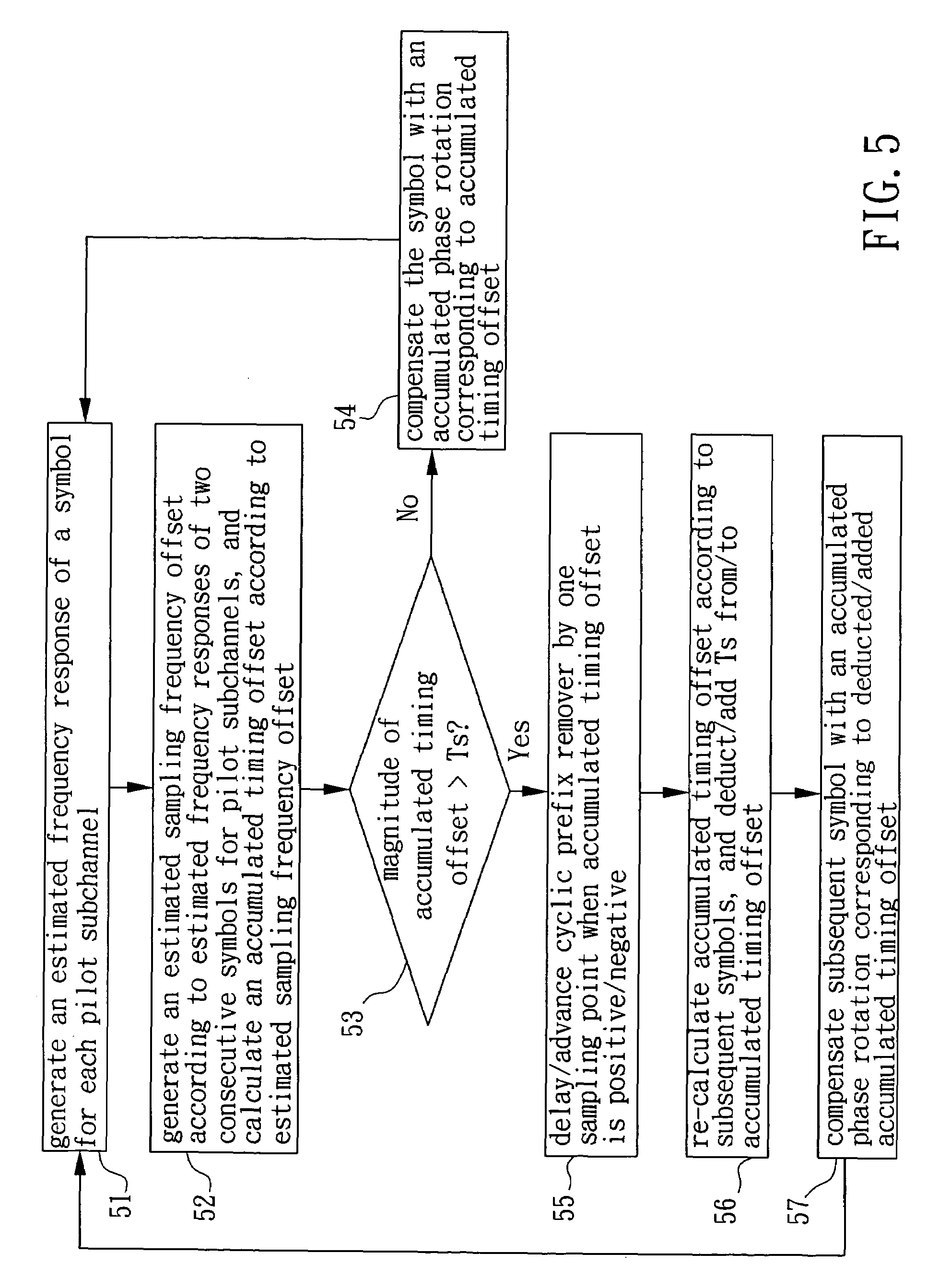 Patente Us7680197 Apparatus And Method For Sampling Timing