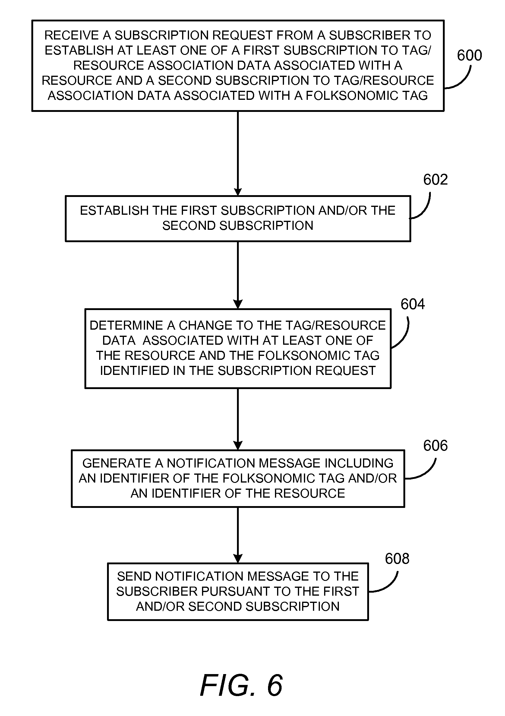 How to send a dm on 6 tag - Patent Drawing