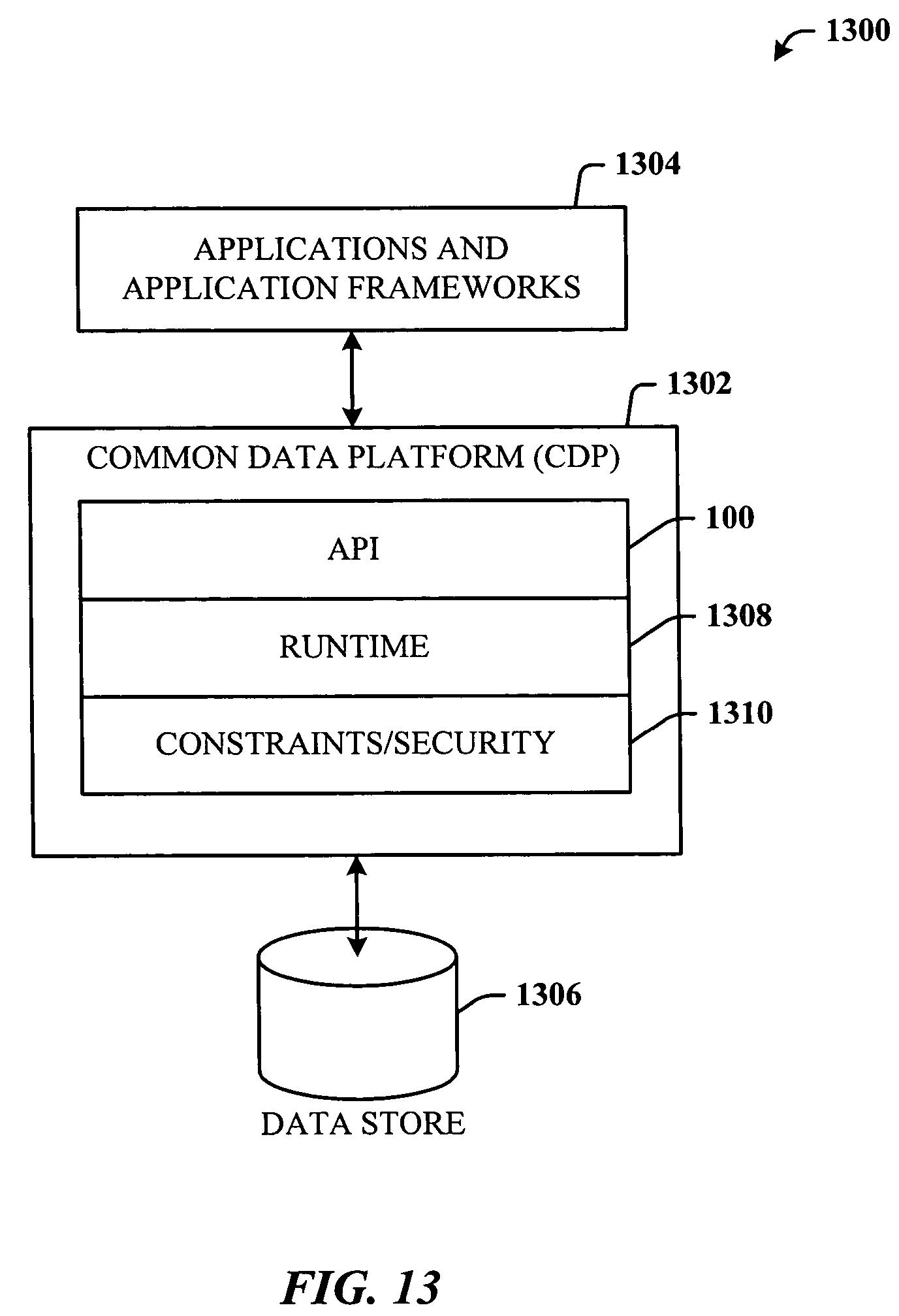 common data model and api relationship