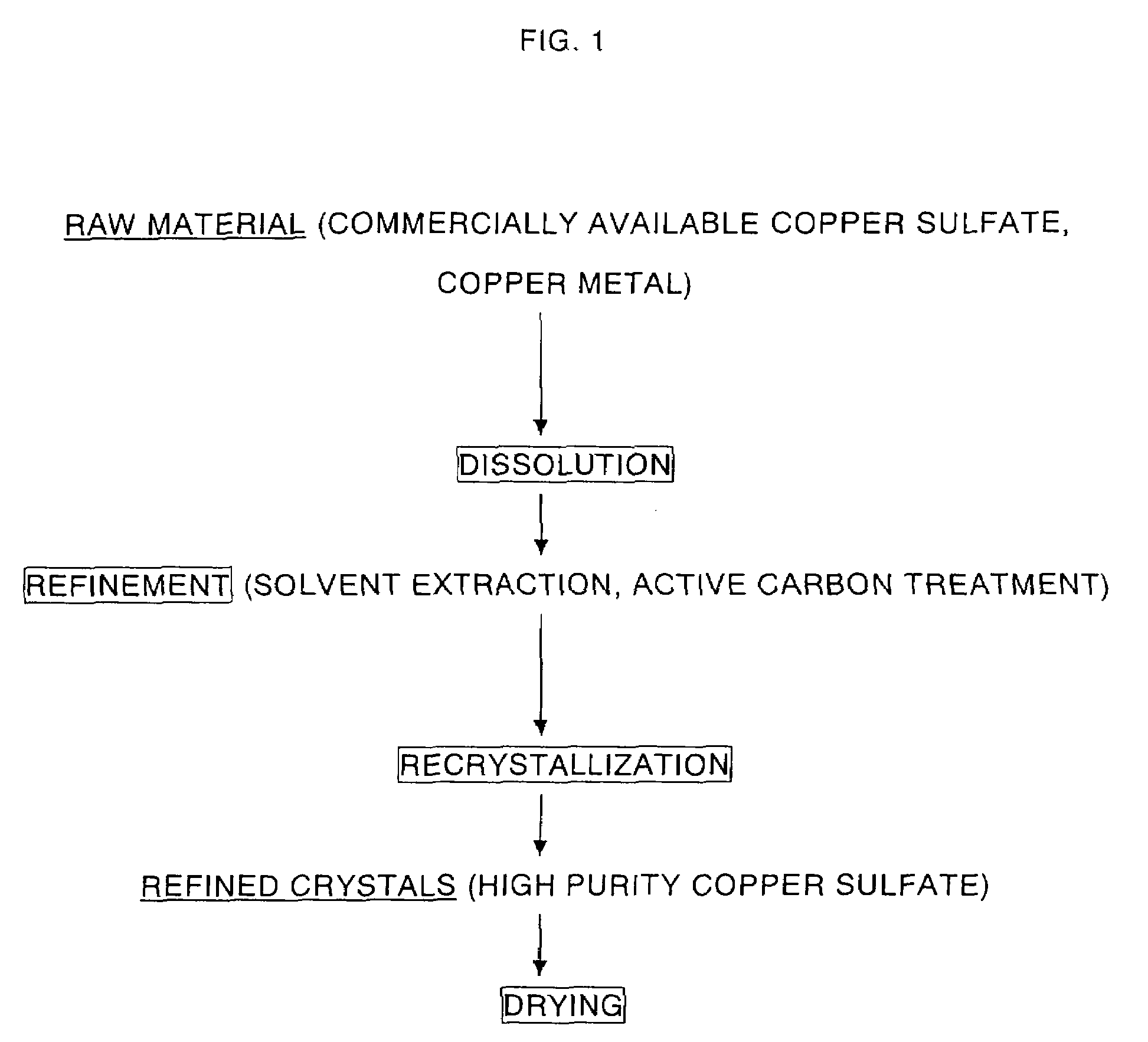 Patent us7695527 high purity copper sulfate and method for patent drawing xflitez Choice Image