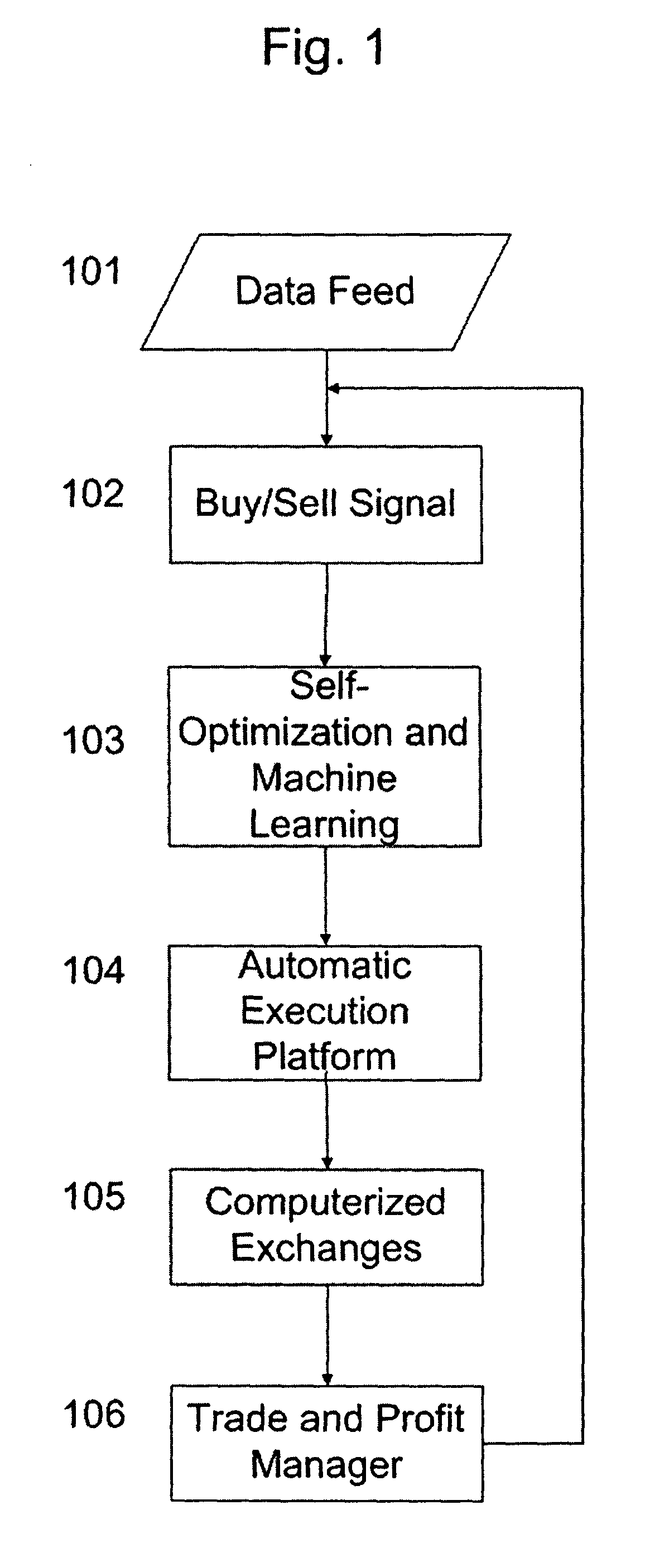 Trading strategy machine learning kosten