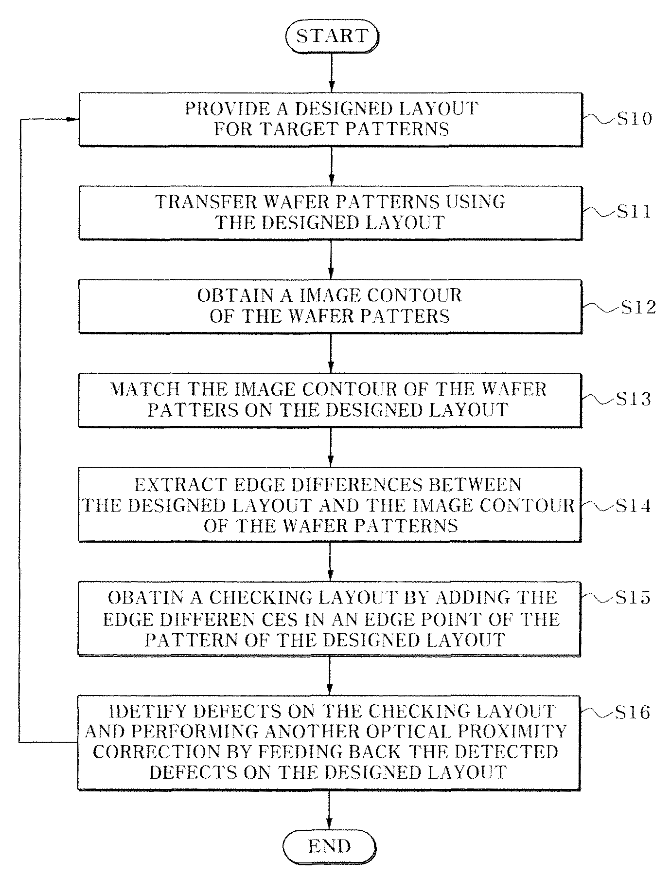 Patent US7752584 - Method for verifying mask pattern of ...
