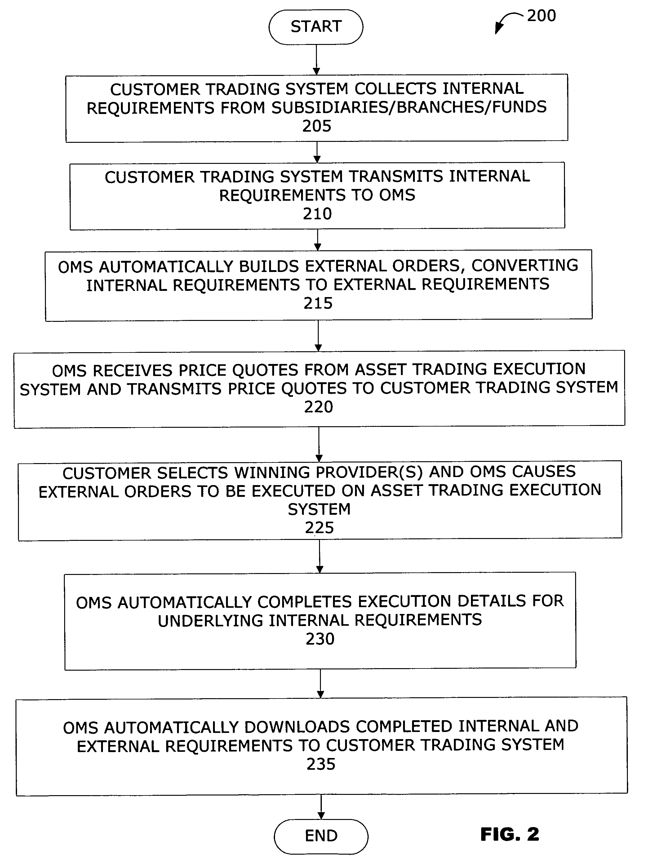 patent us7761363 internal trade requirement order management and execution system google patents. Black Bedroom Furniture Sets. Home Design Ideas