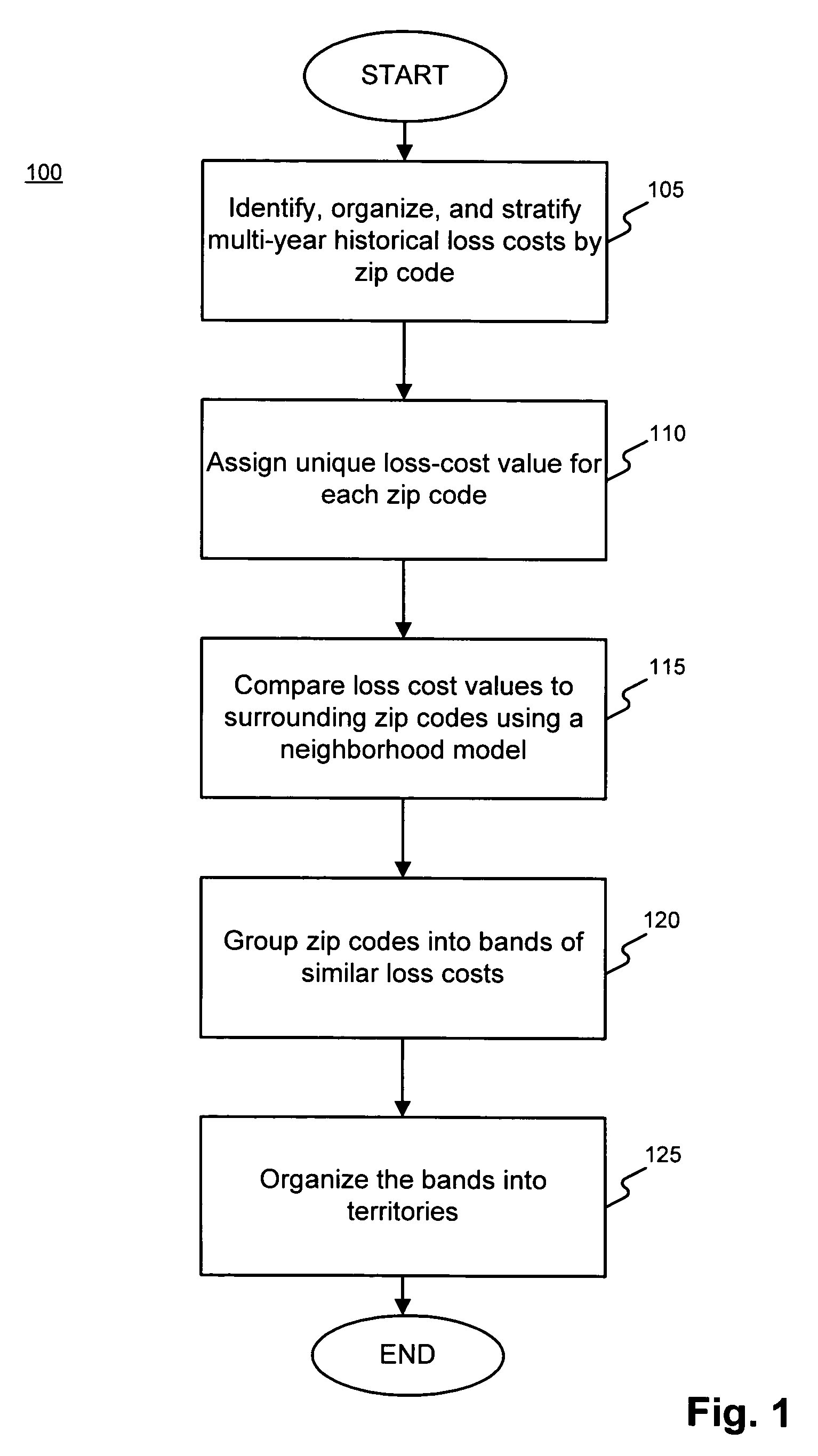Patent US Systems And Methods For Determining Territorial - Us zip codes number