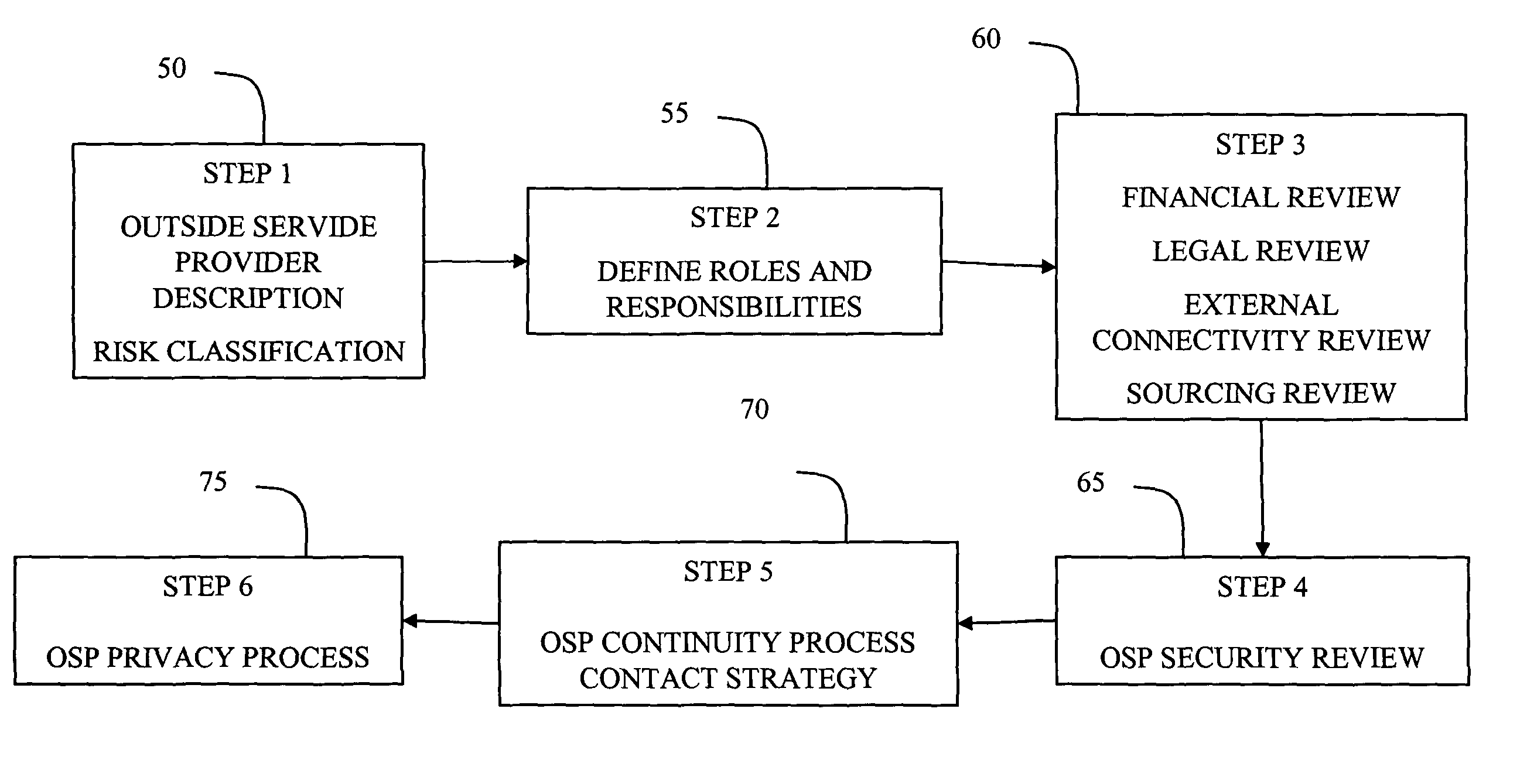 identifying and managing forms of computer Identity management consists of one or more processes to verify the identity of a subject attempting to access an object dac is the practice of allowing object owners, or anyone else authorized to do so in its purest form, dac access is only restricted by the owner's willingness to practice safe sharing.