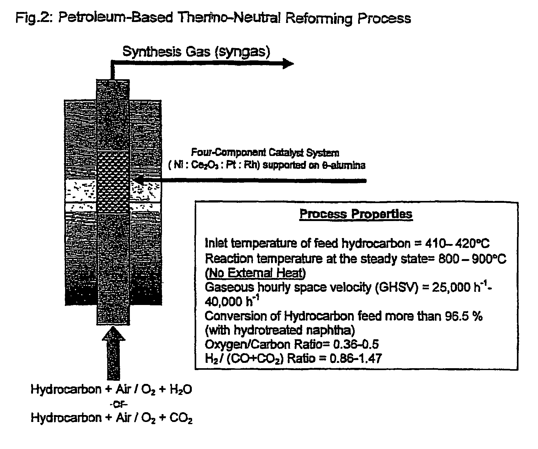Patent US7820140 - Thermo-neutral reforming of petroleum-based ...