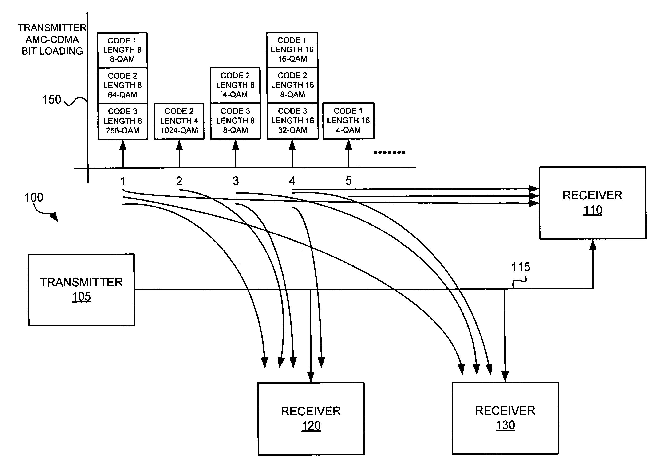 multi band carrier code division multiple access Abstract- multi-carrier code division multiple access (mc-cdma) technique  ofdm (orthogonal frequency division multiplexing) and cdma (code divi.