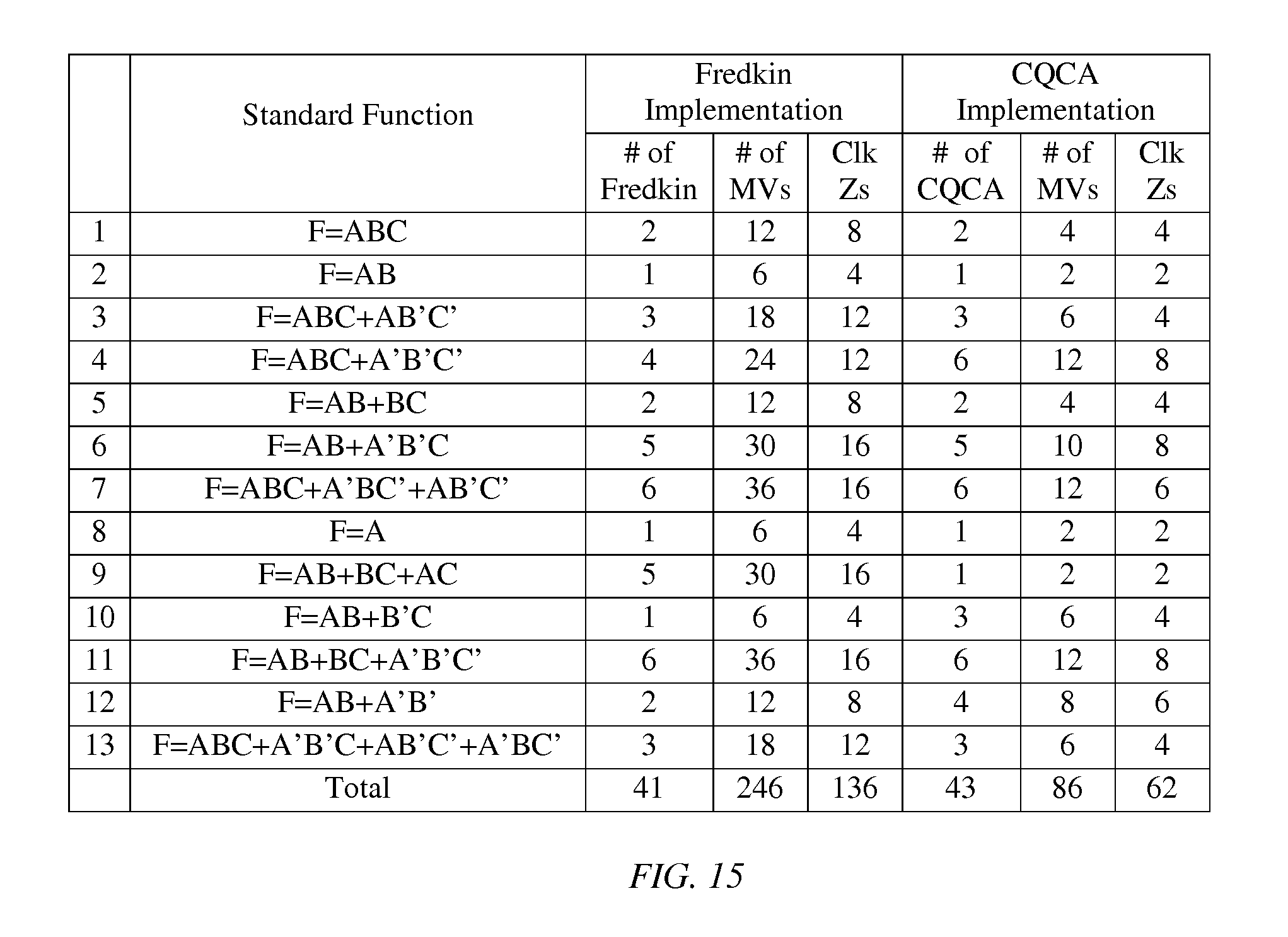 patent us7880496 conservative logic gate for design of quantum