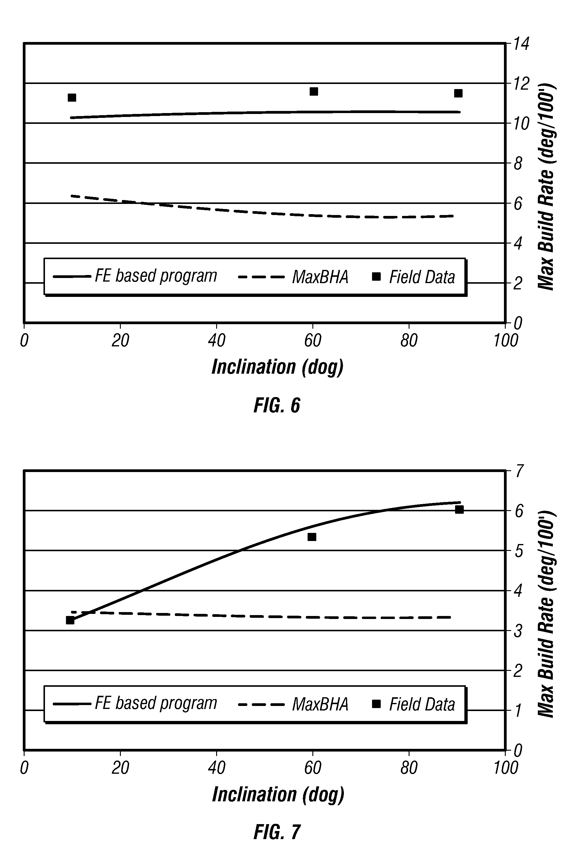 Method System Designing Bottom Hole Assembly Configuration