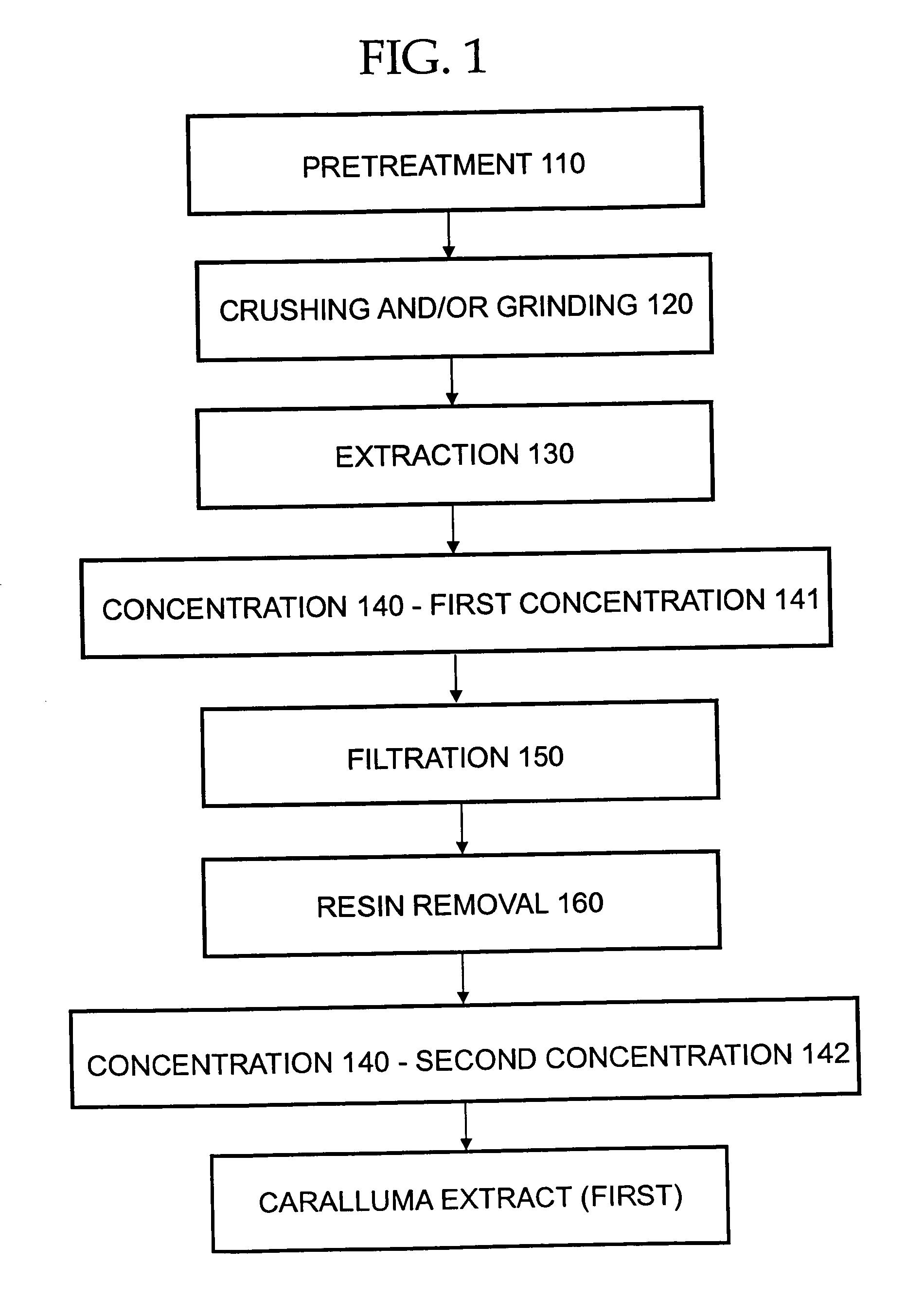 Patent Us7976880 Pregnane Glycoside Compositions And Caralluma