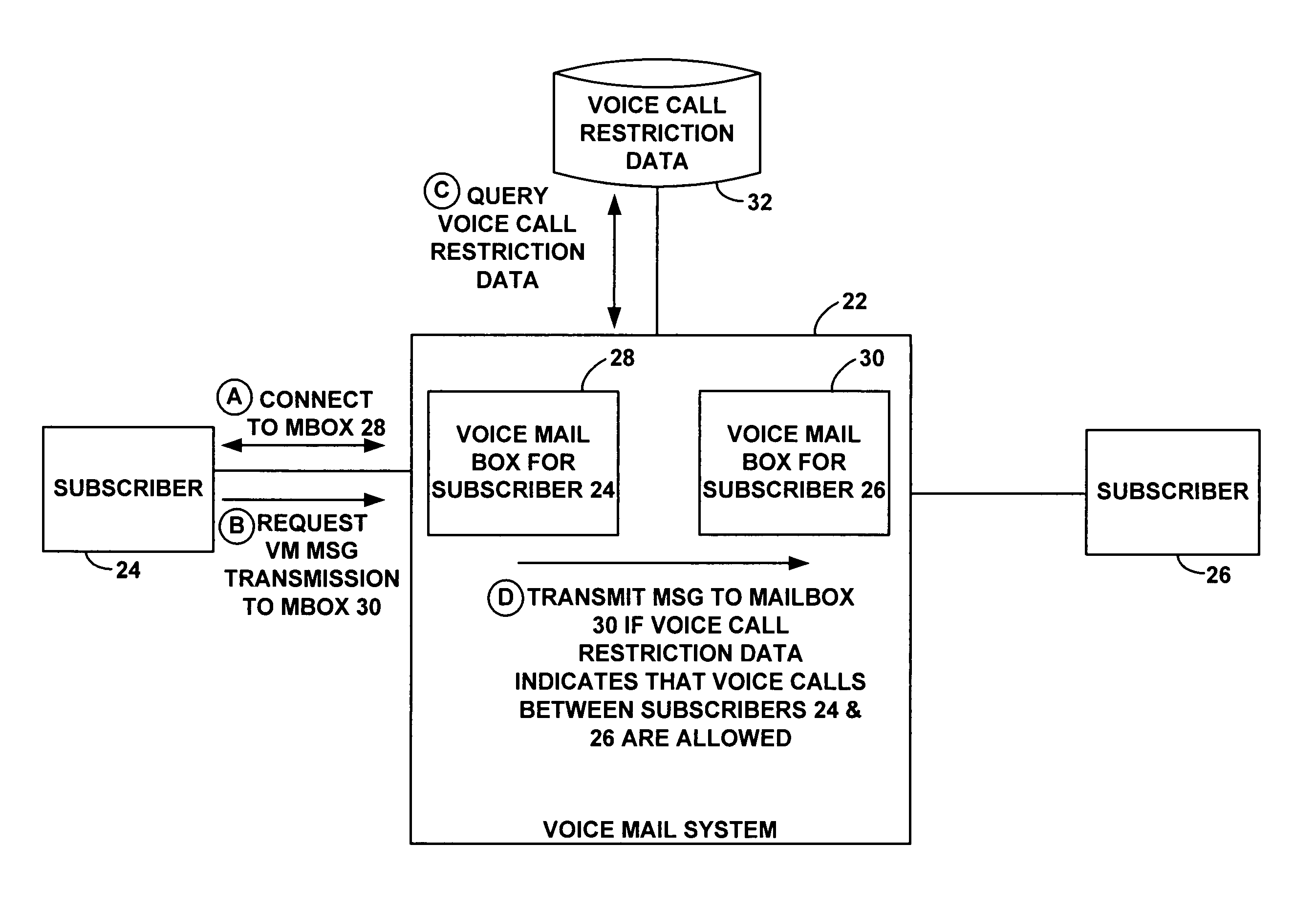 Patent Us7991126 Method For Restricting Mailbox To Mailbox Message