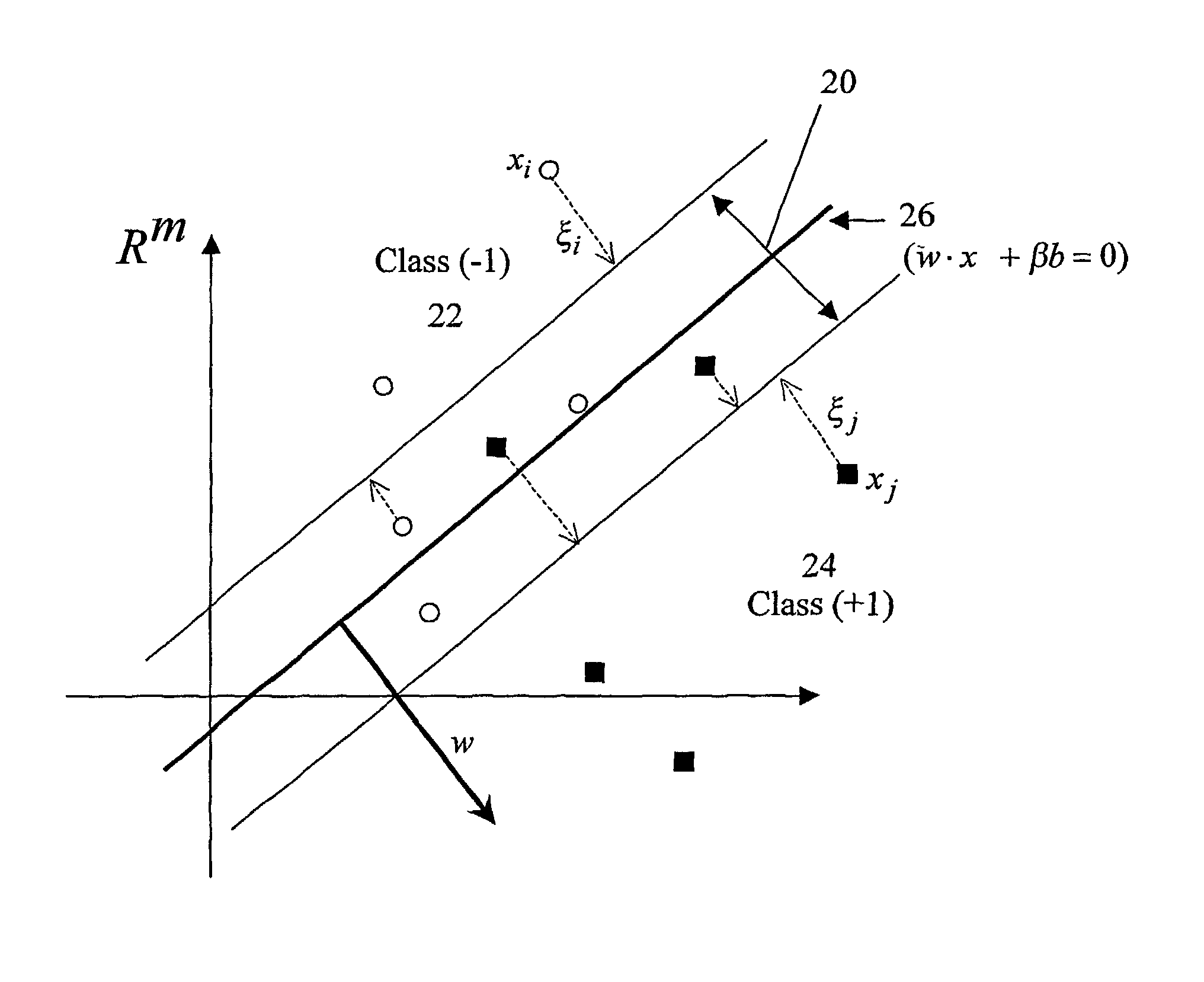 support vector machine 2 cs 8751 ml & kdd support vector machines 7 margins and pac learning • theorems connect pac theory to the size of the margin • basically, the larger the margin, the better the.