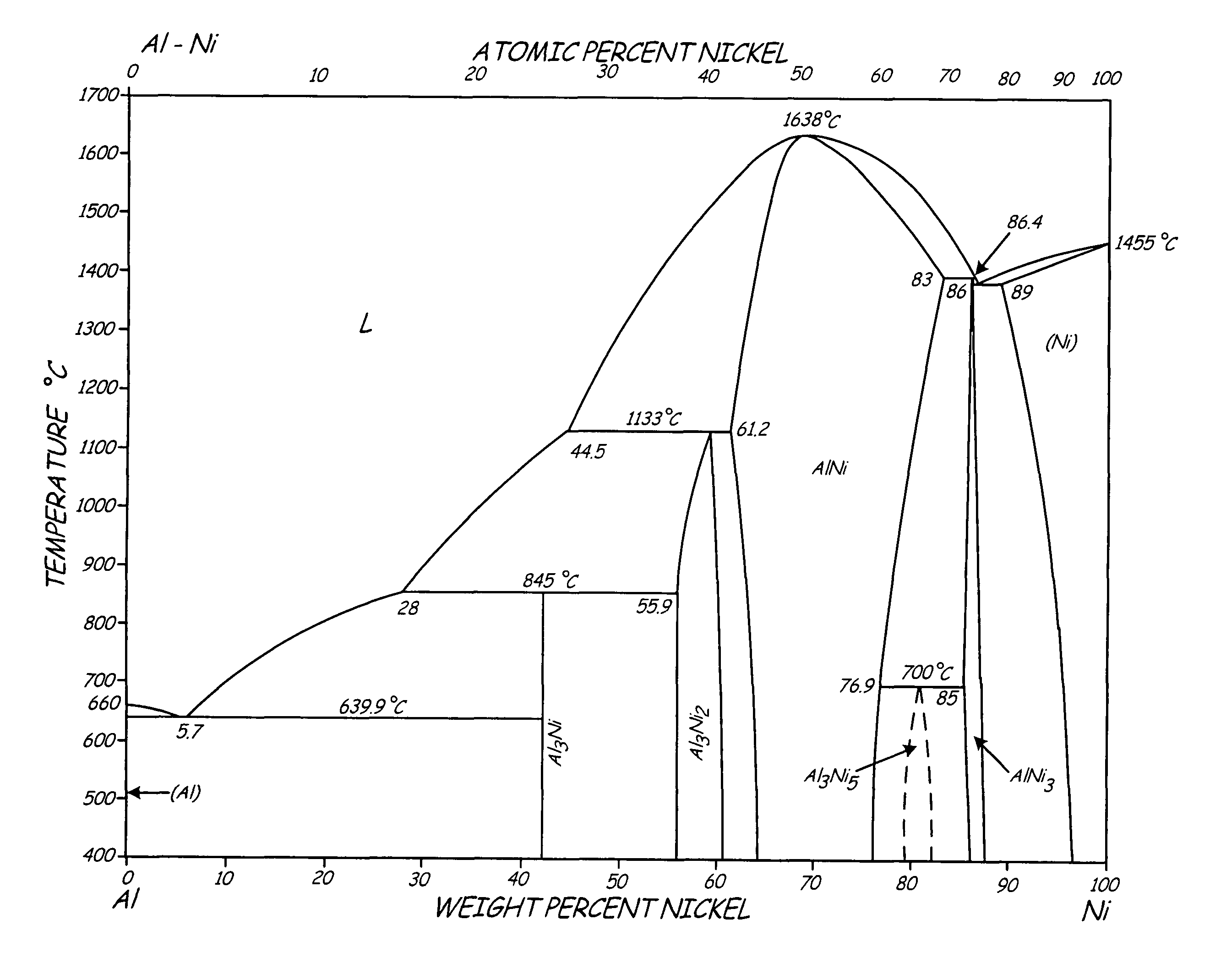 Patent US8017072 - Dispersion strengthened L12 aluminum alloys ...