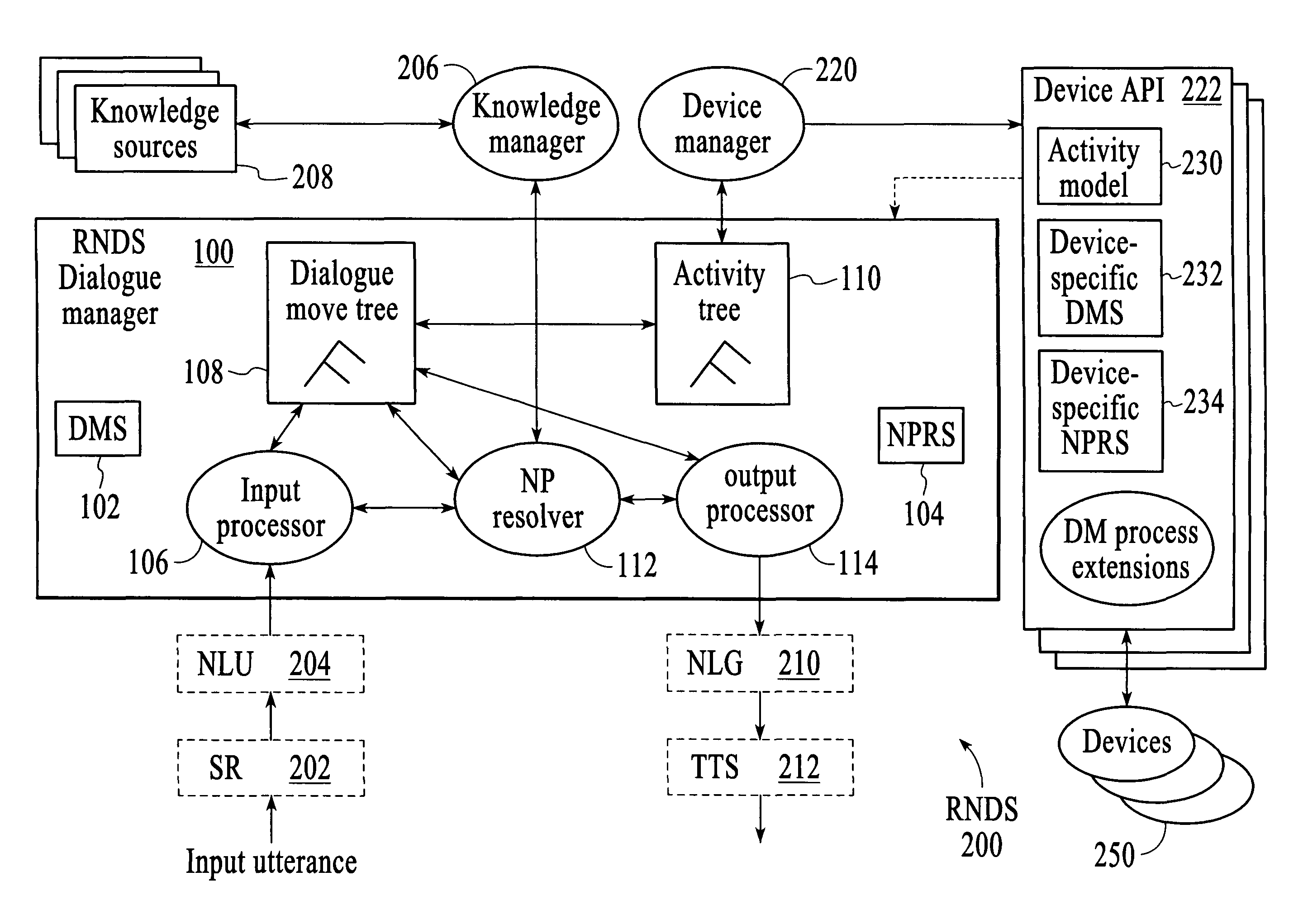 a description of the extensive application of spoken dialogue systems Spoken dialogue systems are computer programs developed to interact with  users employing  in this paper we describe the fundaments of these systems  including the main  moreover, we discuss some sample applications in terms of  health,  despite the extensive list of techniques created and applied in the field  of.