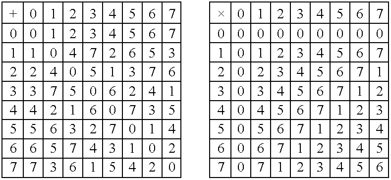 The following table shows the division rule in gf 2 3 for Table de division 52