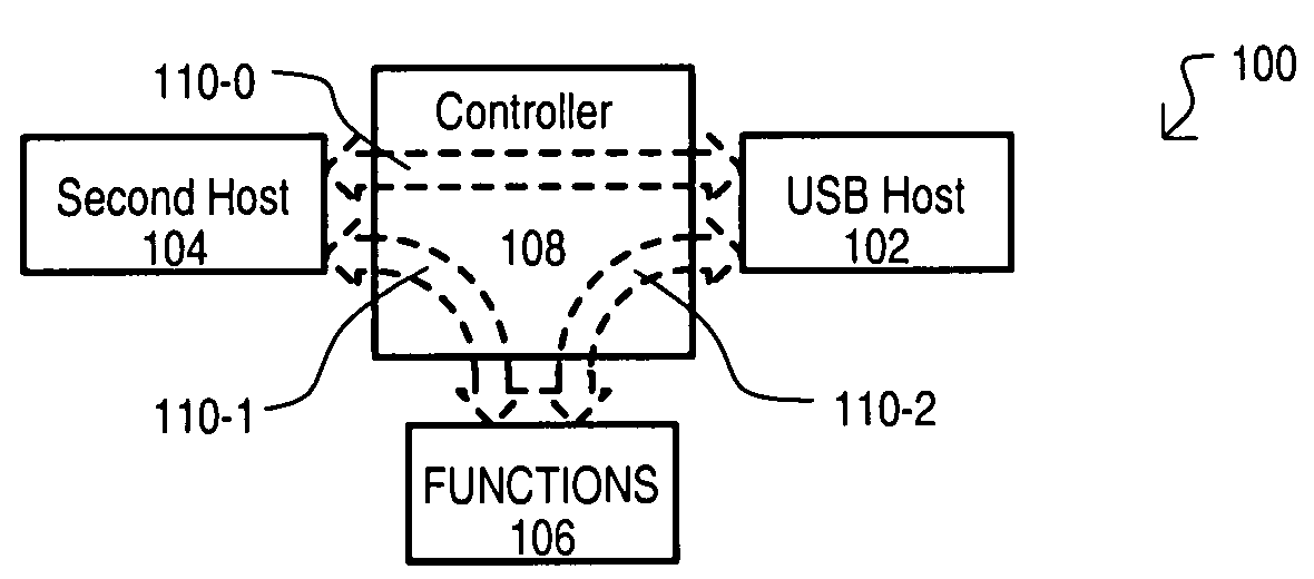 how to allow synaptic endpoint to allow usb