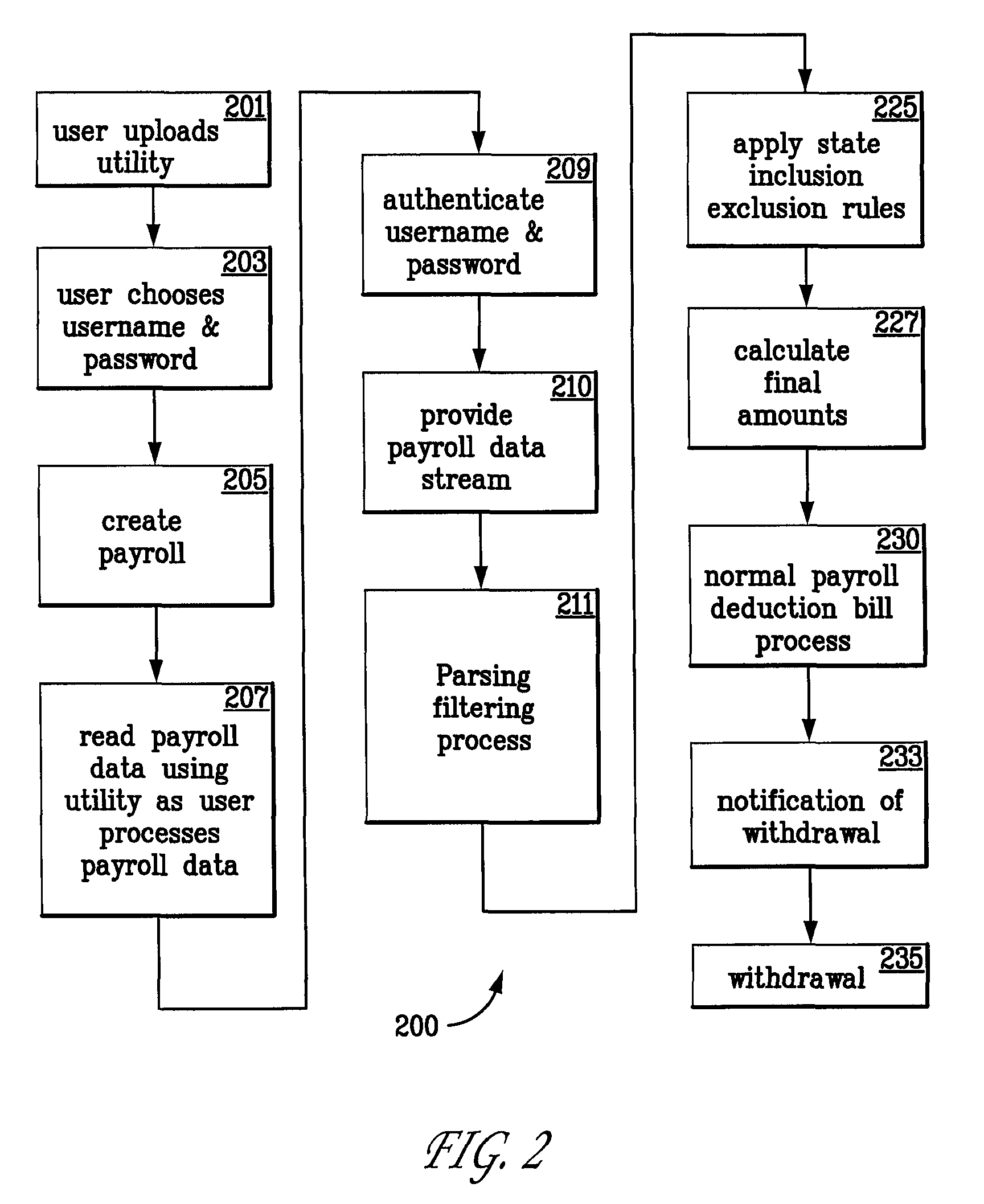 Patent US8112333 System and method for processing payroll – Payroll Receipt