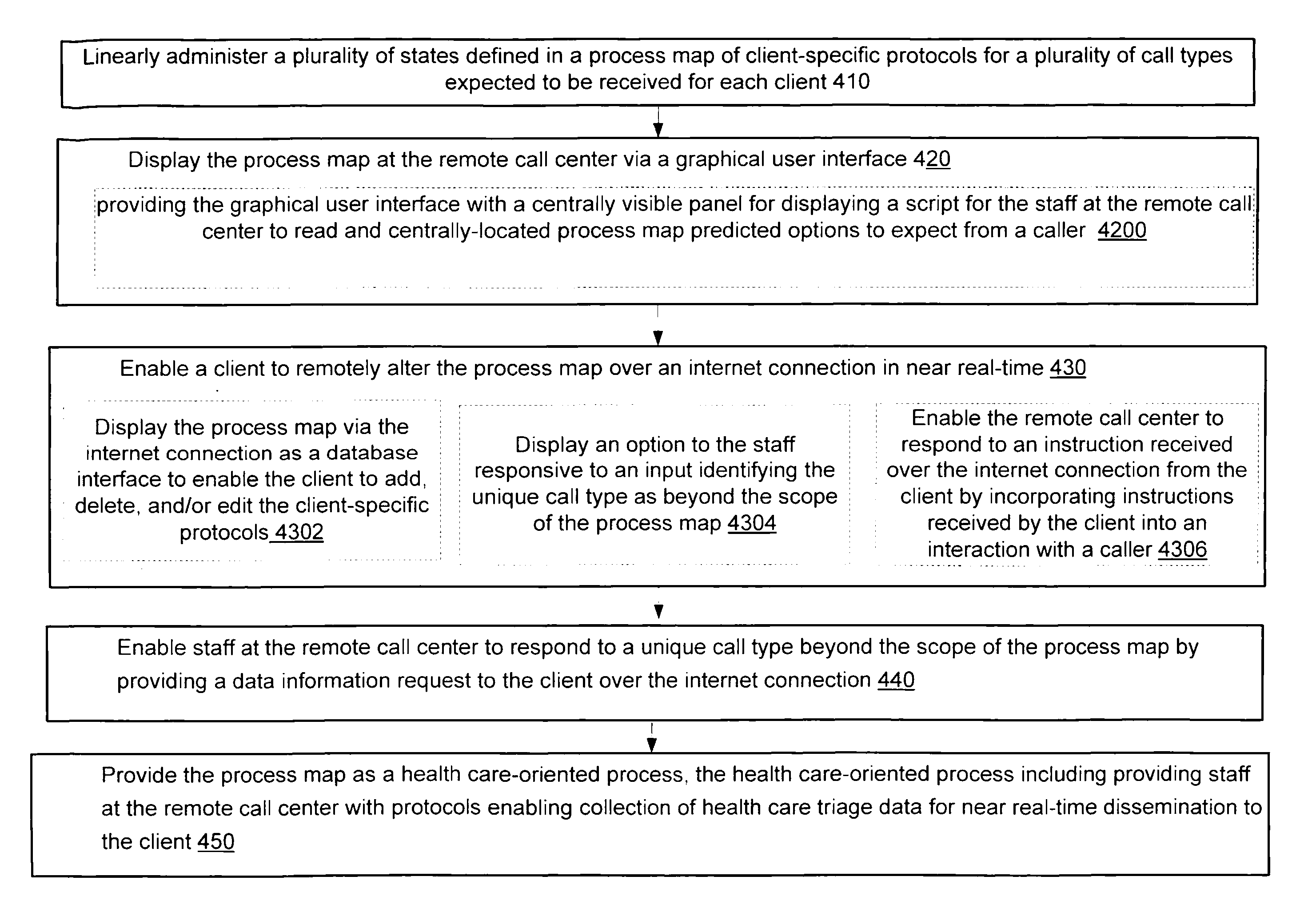 Patente US Interactive Process Map For A Remote Call - Us internet health map