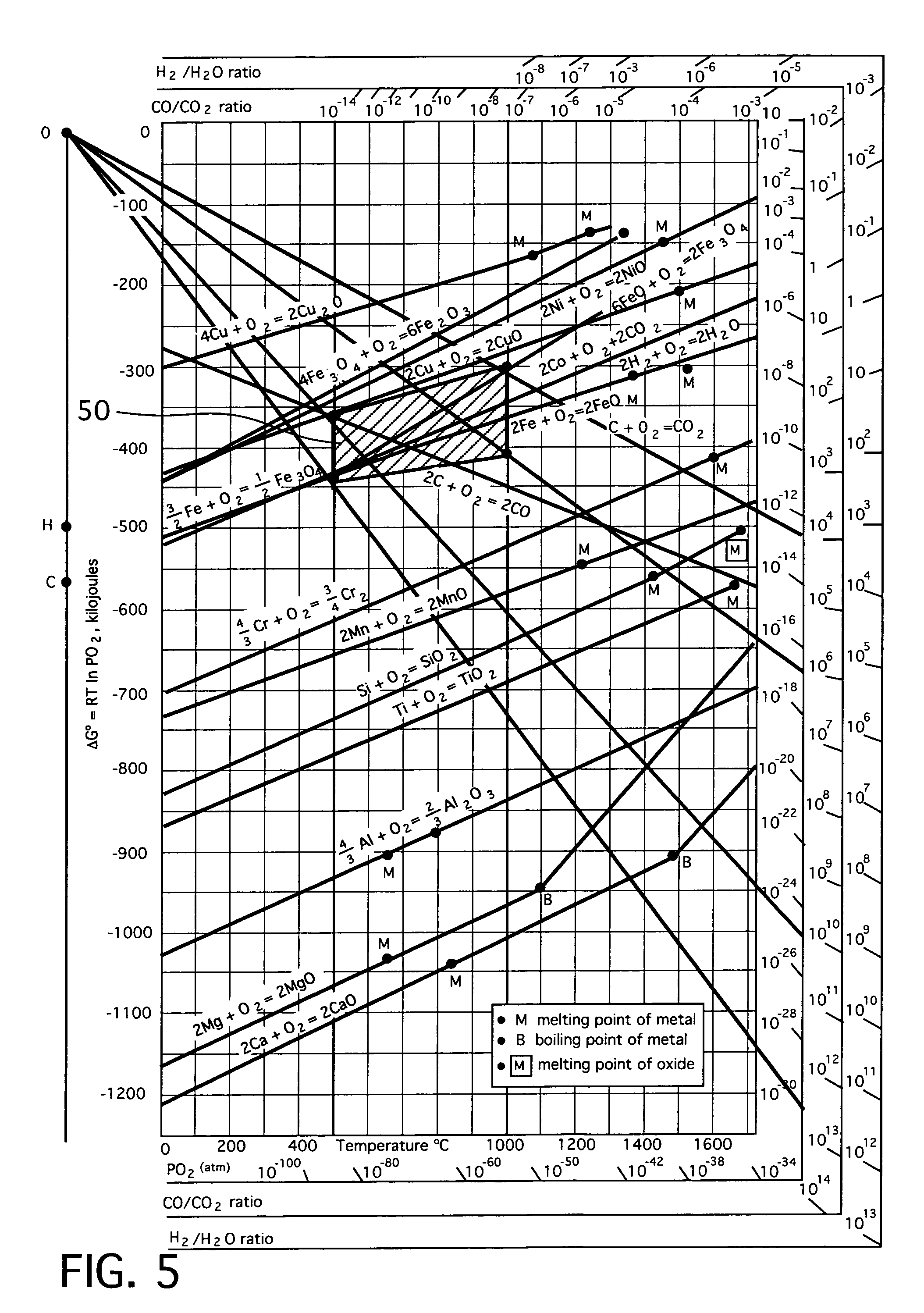 Ellingham diagram cerium wiring library patent us8158057 interconnects for solid oxide fuel cells and rh google ch nitrogen phase diagram ellingham diagram pdf ccuart Image collections