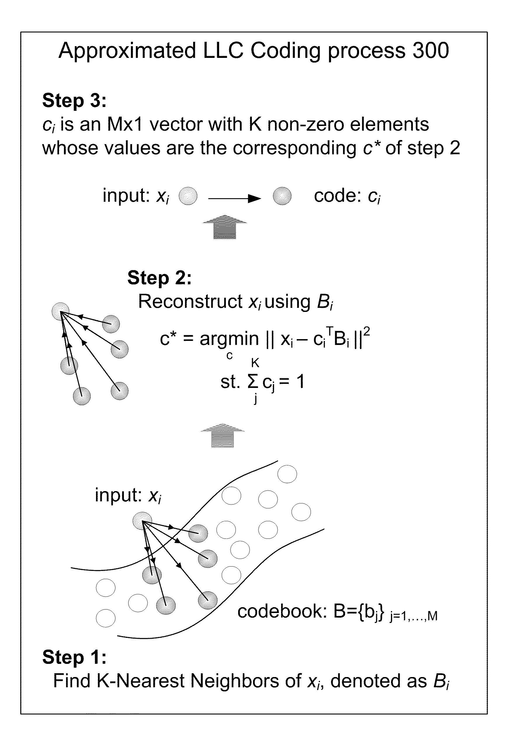 methods of coding materials