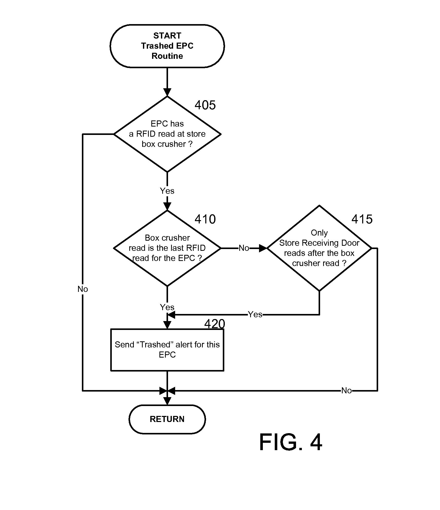 point of sale process flow diagram