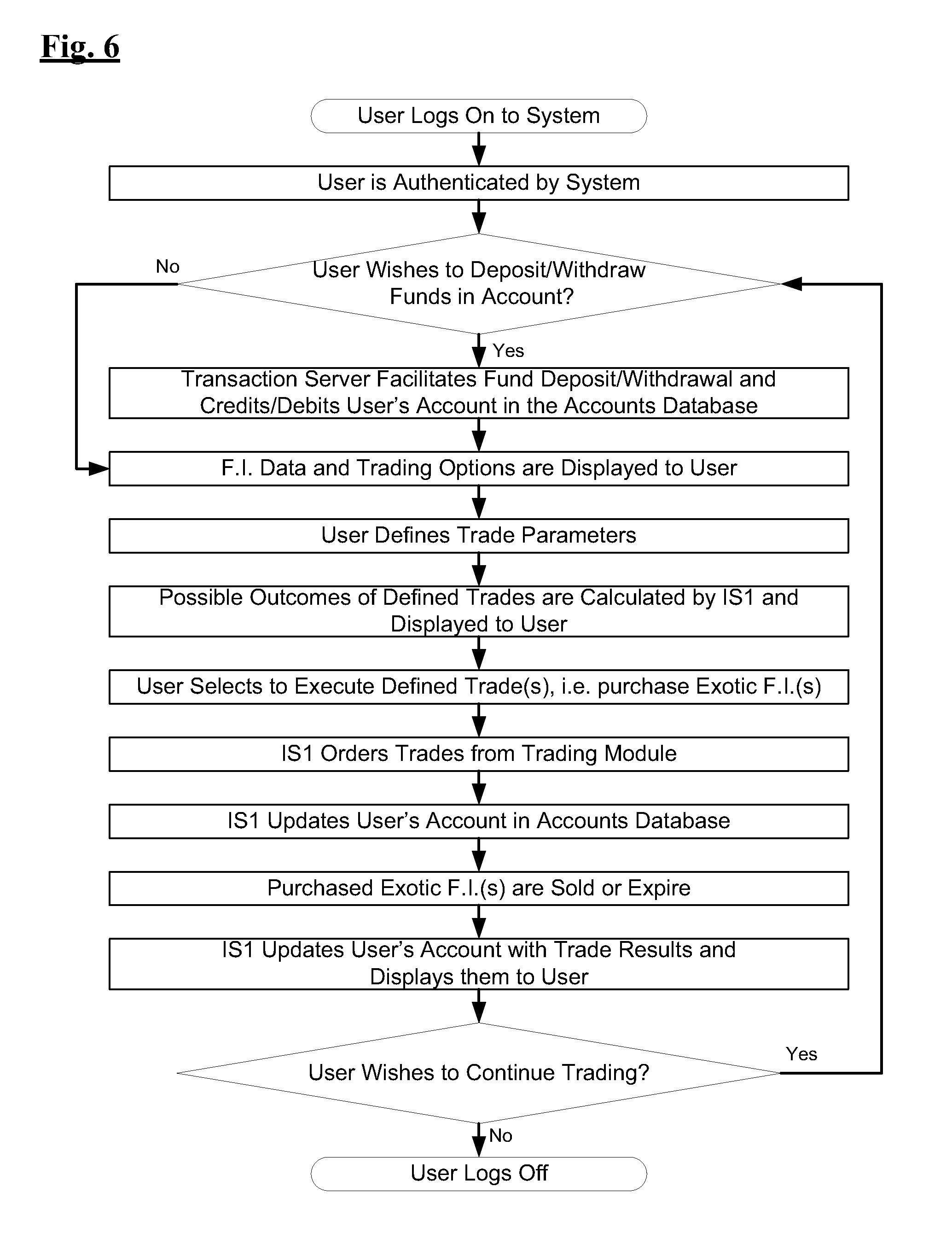 Binary option tradologic