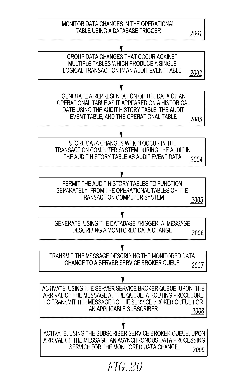 Service broker queue history
