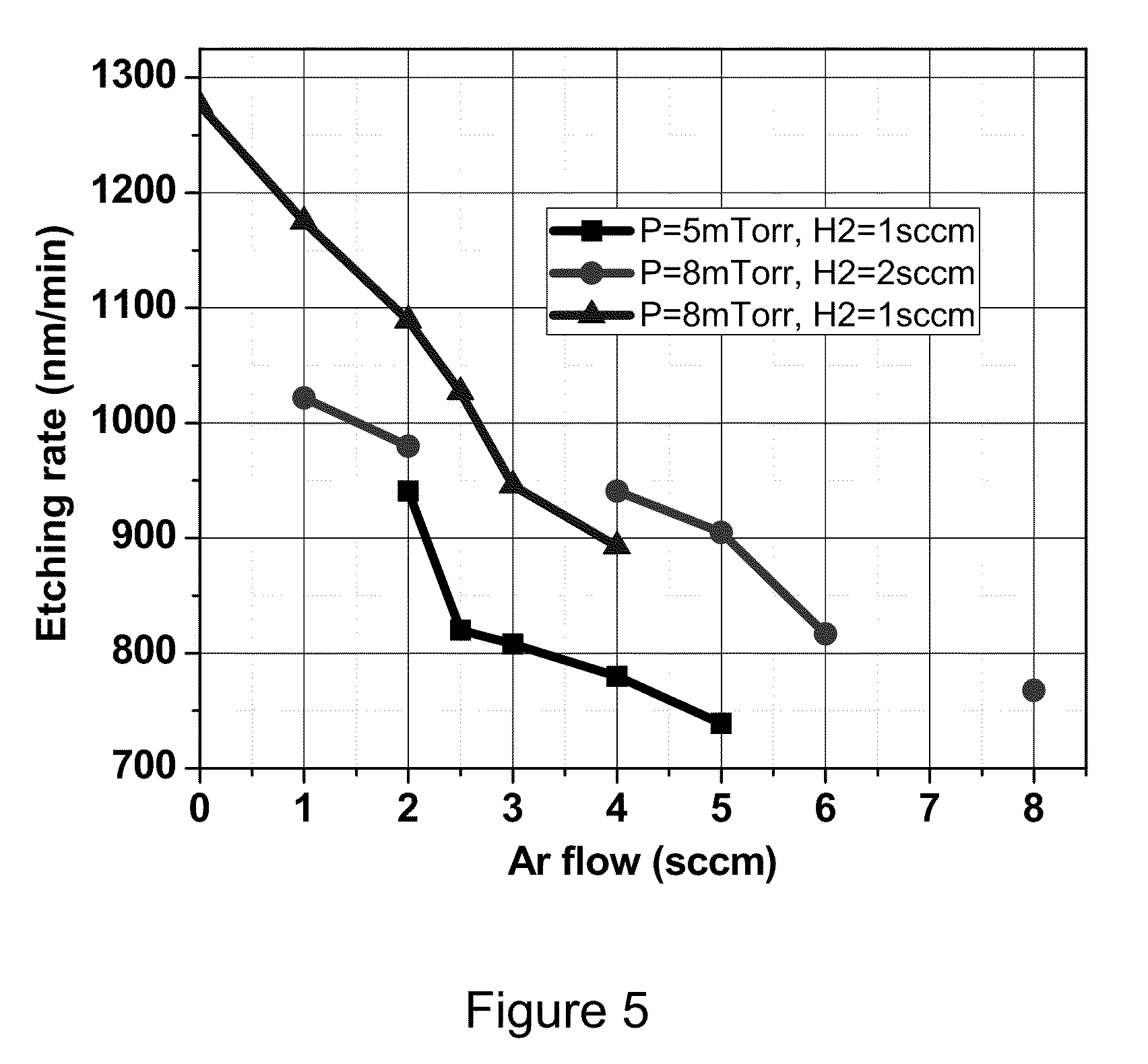 US08338308 20121225 D00004 patent us8338308 method of plasma etching ga based compound Low-Density Plasma Ion at webbmarketing.co