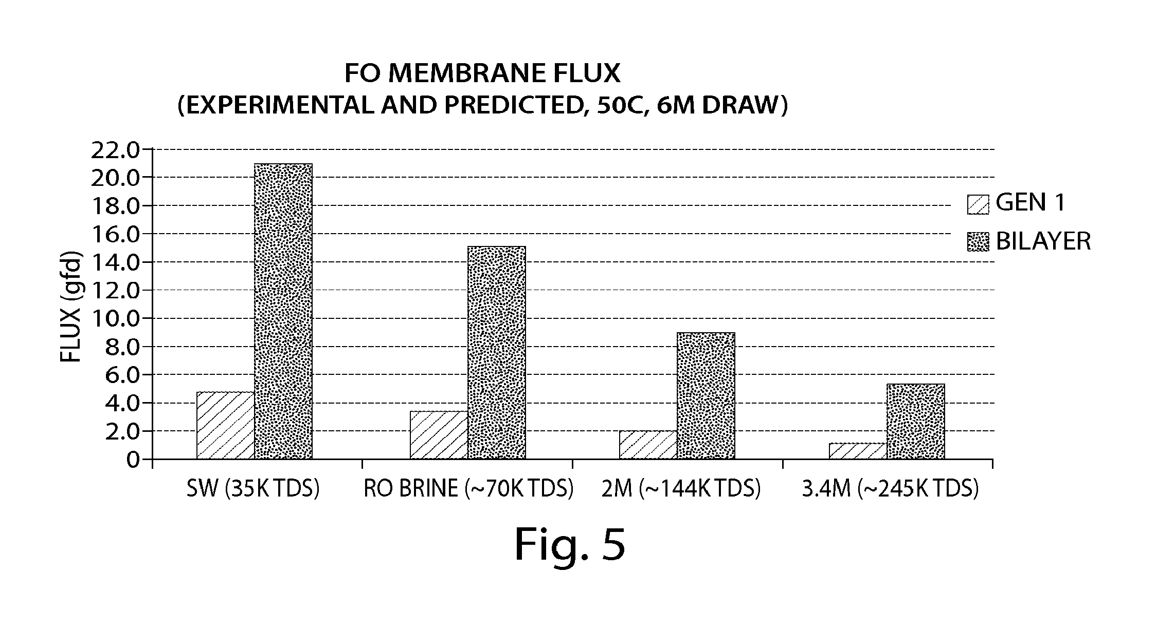 Patent US Forward osmosis membranes Google Patents
