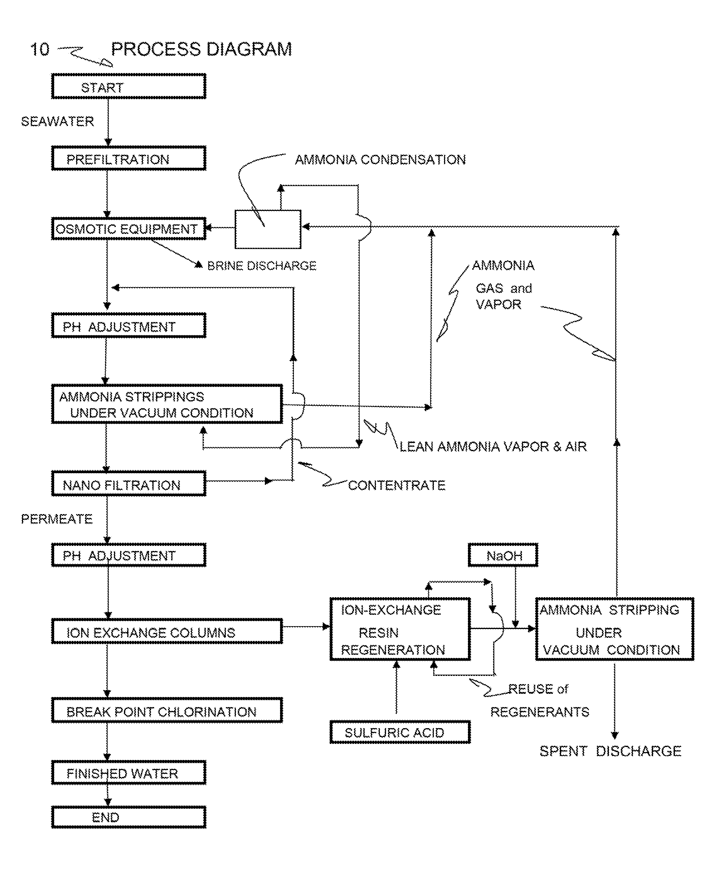 Patent US Conversion of seawater to drinking water at