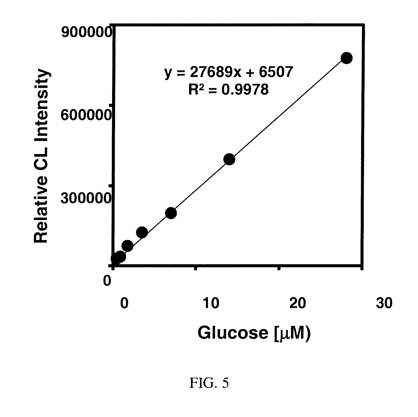 enzyme assay protocol Using the standard curve method to determine the activity of the enzyme phosphatase as  in the discontinuous enzyme assay,.