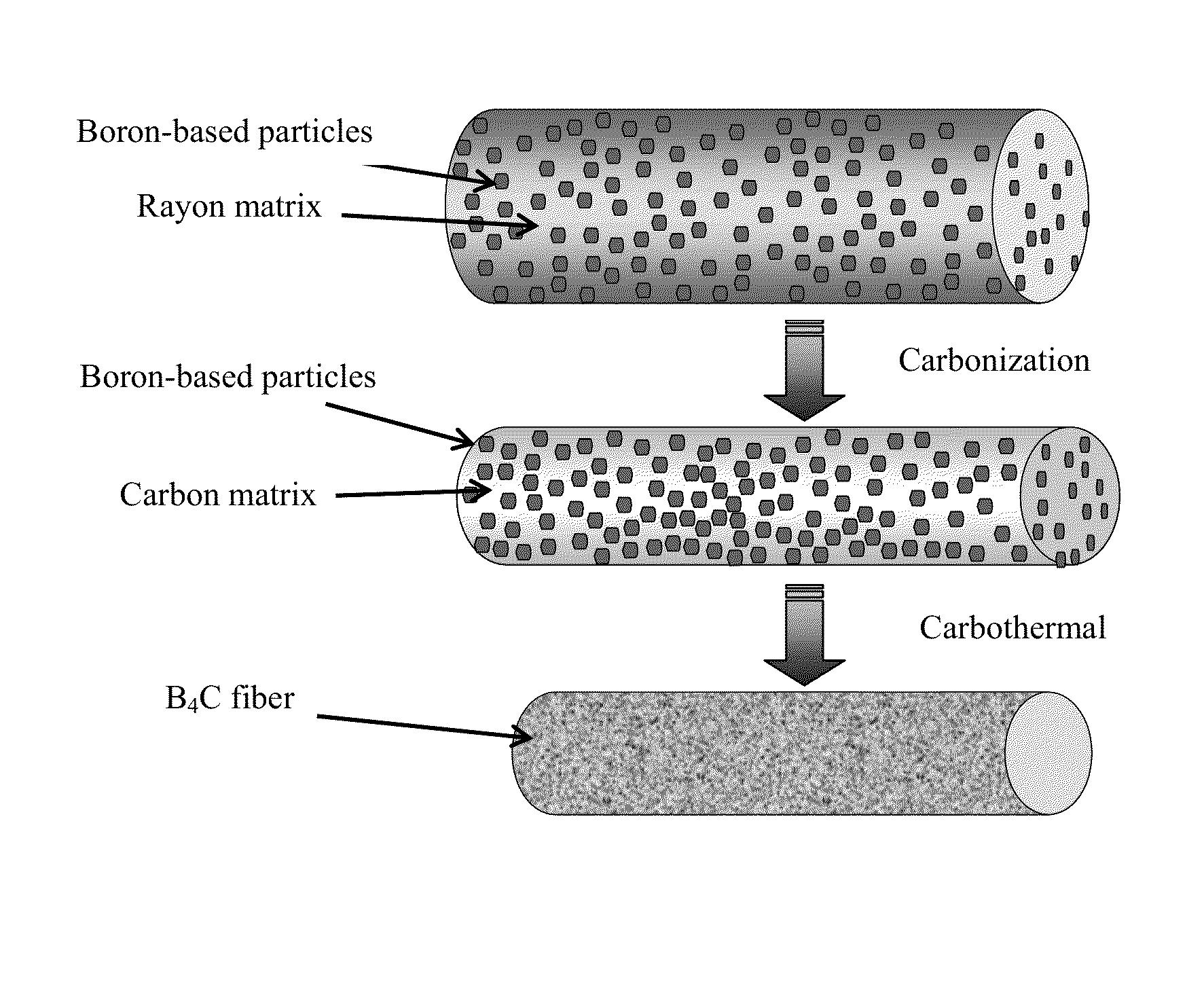 ceramic fiber manufacturing process pdf