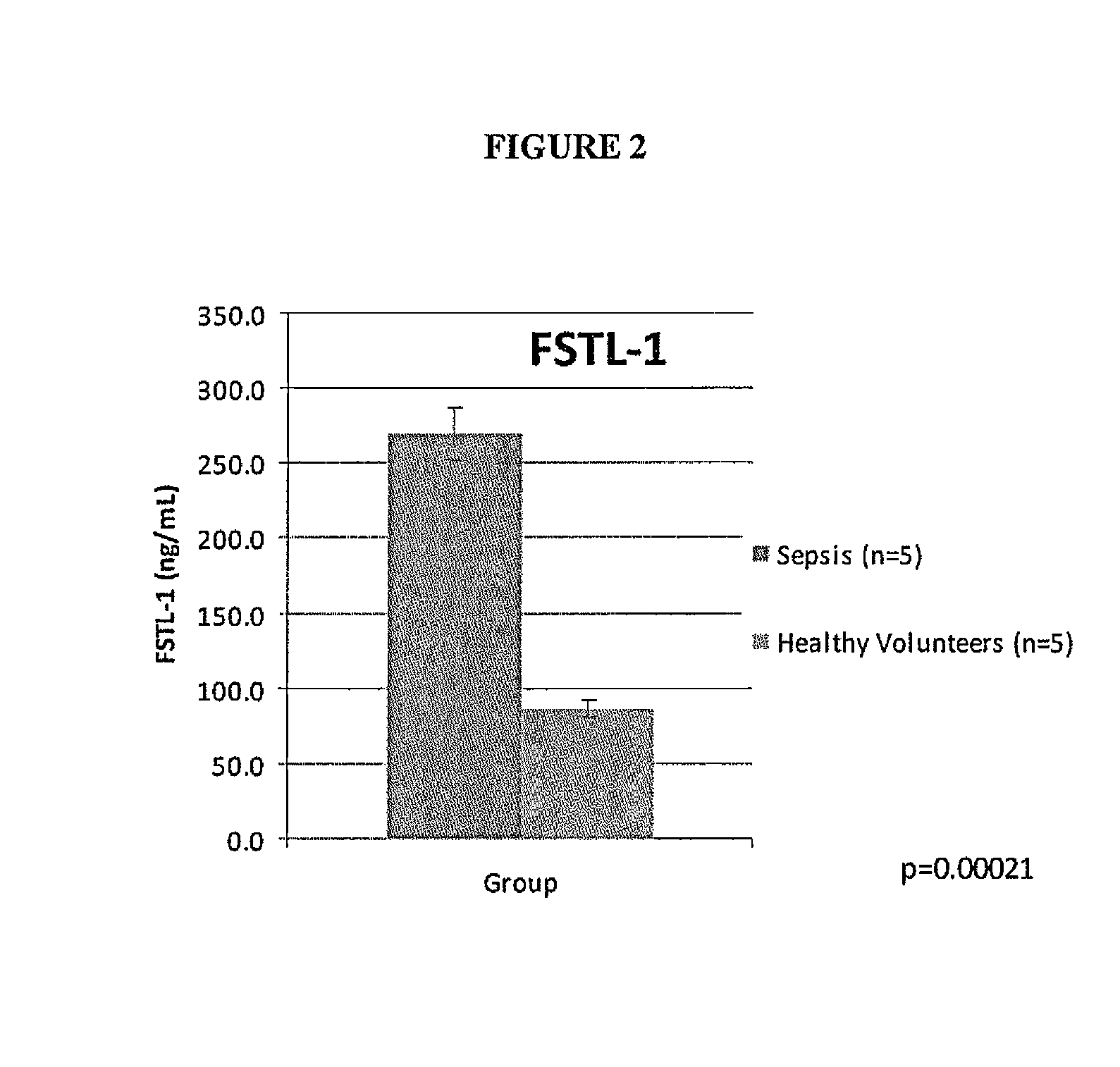 Patent US Follistatin like protein 1 as a biomarker for