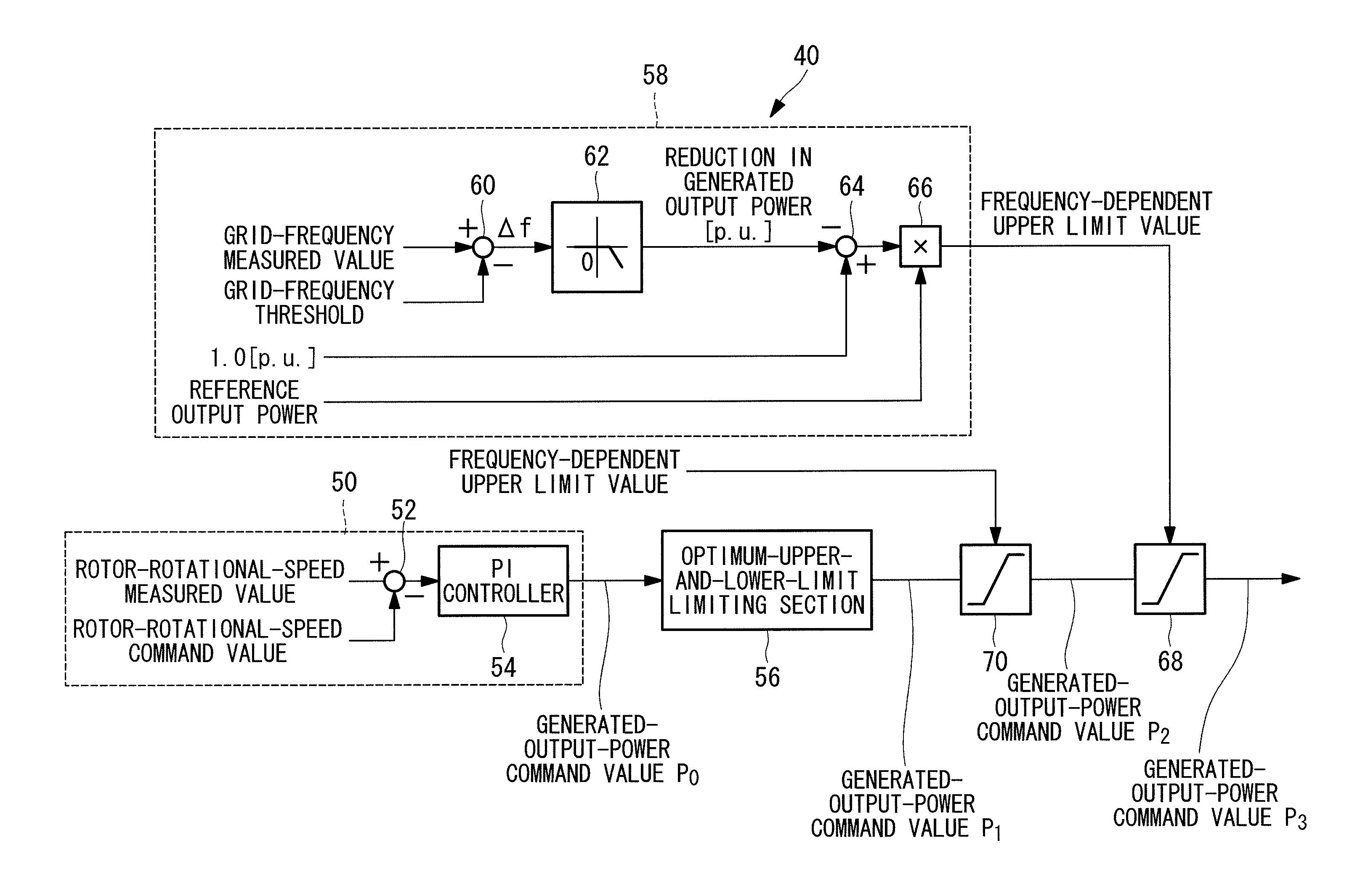 Patent US Wind turbine generator control system wind