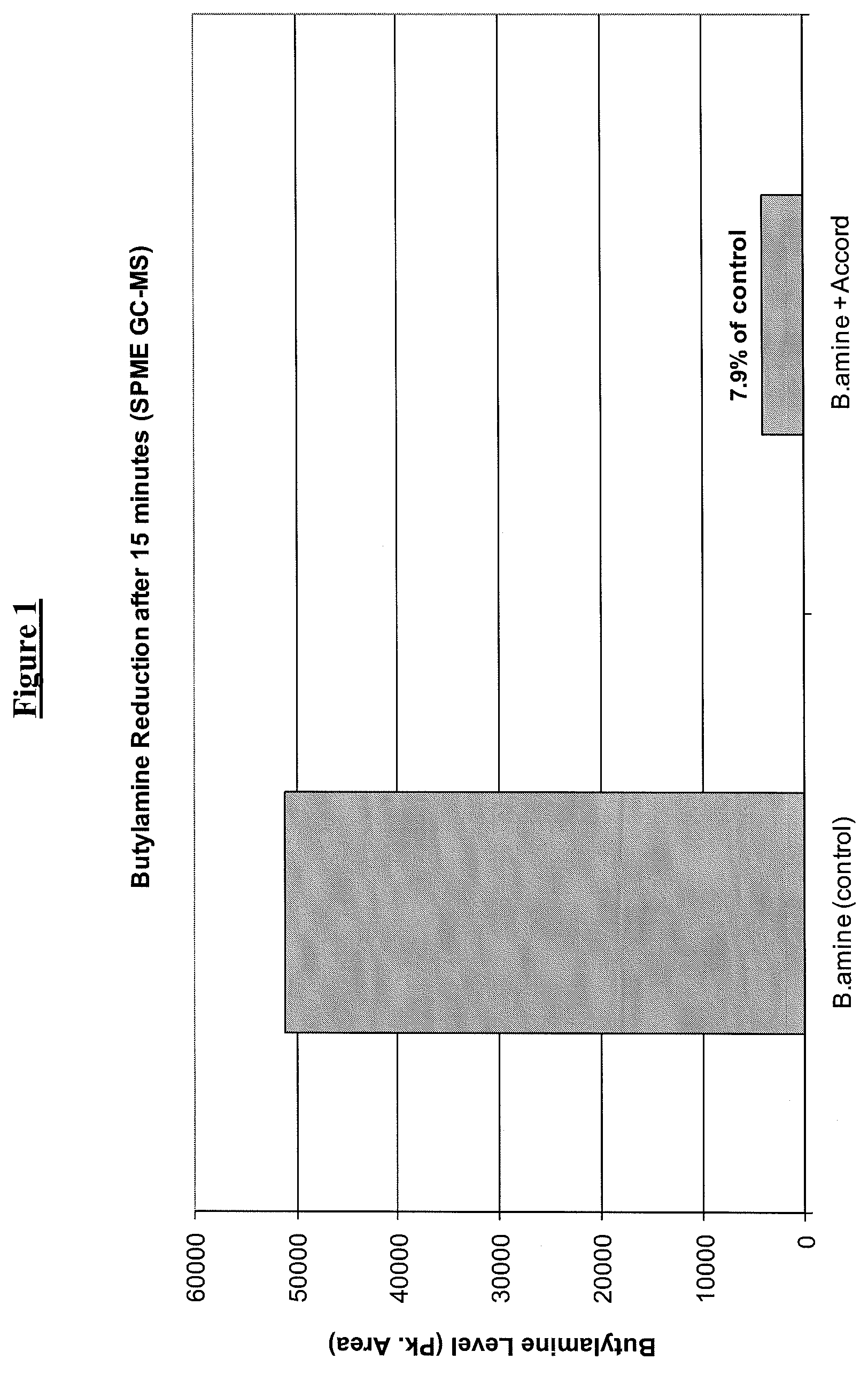Patent Drawing. Patent US8772354   Malodor counteracting compositions and method