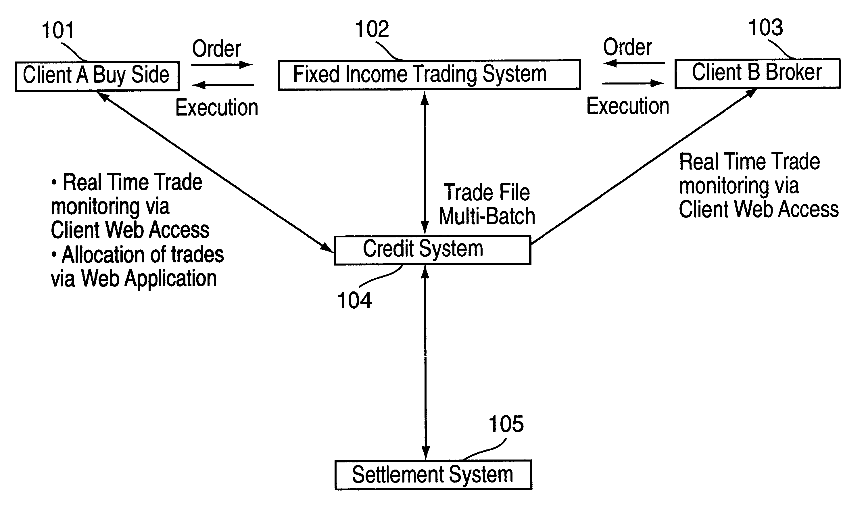 Fixed income trading system indonesia