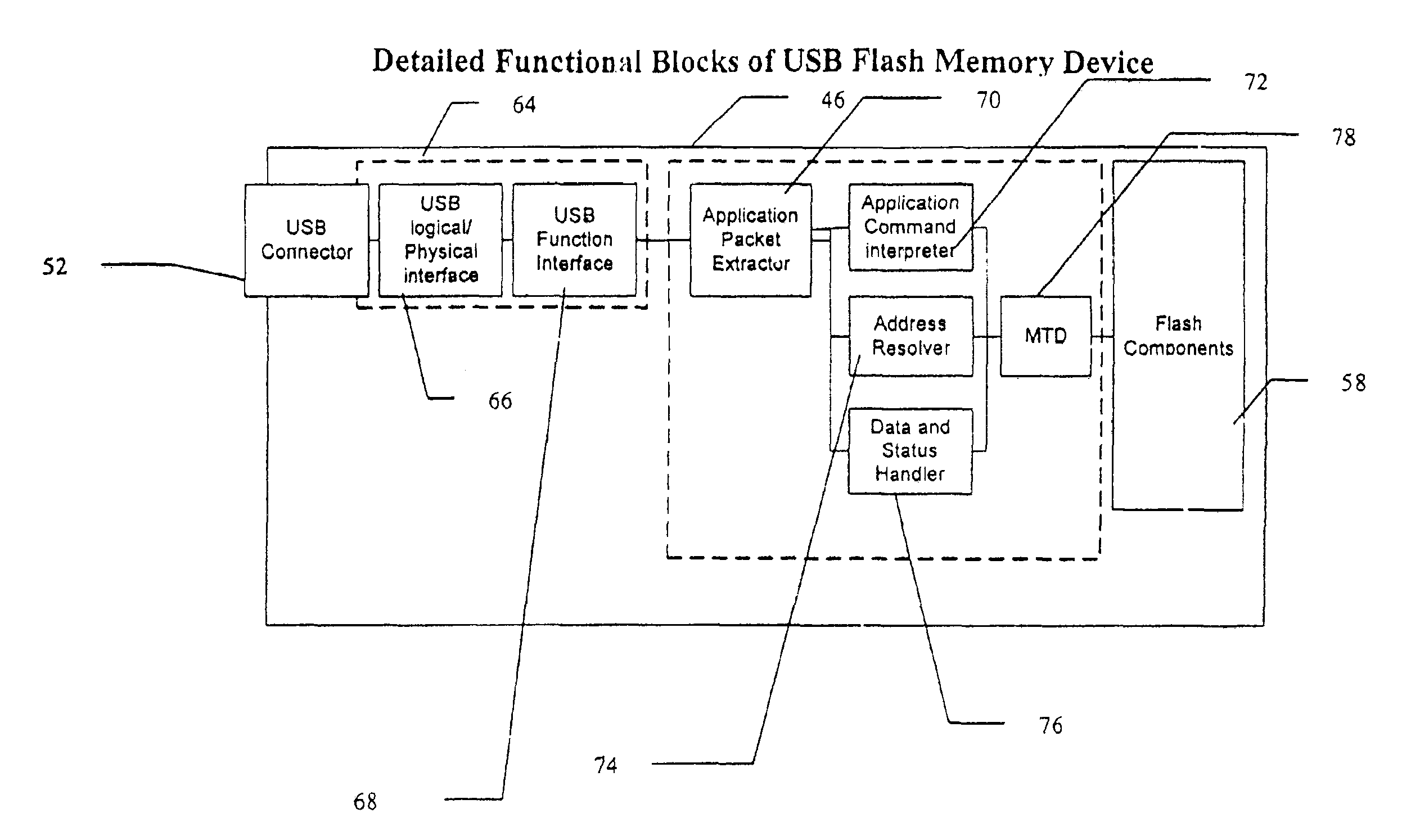 usb flash memory device with integrated usb controller