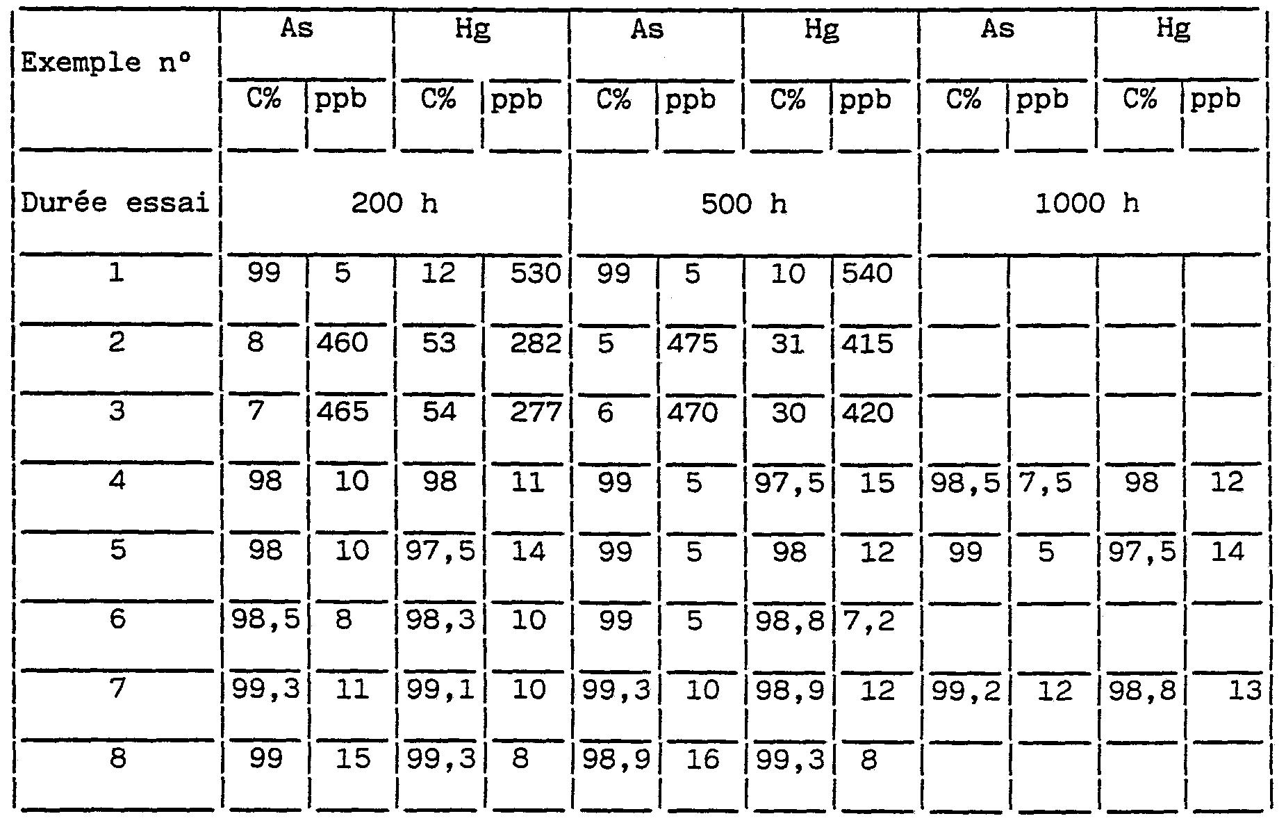 Ep0463044a1 procede pour l 39 elimination du mercure et for Tableau de conversion