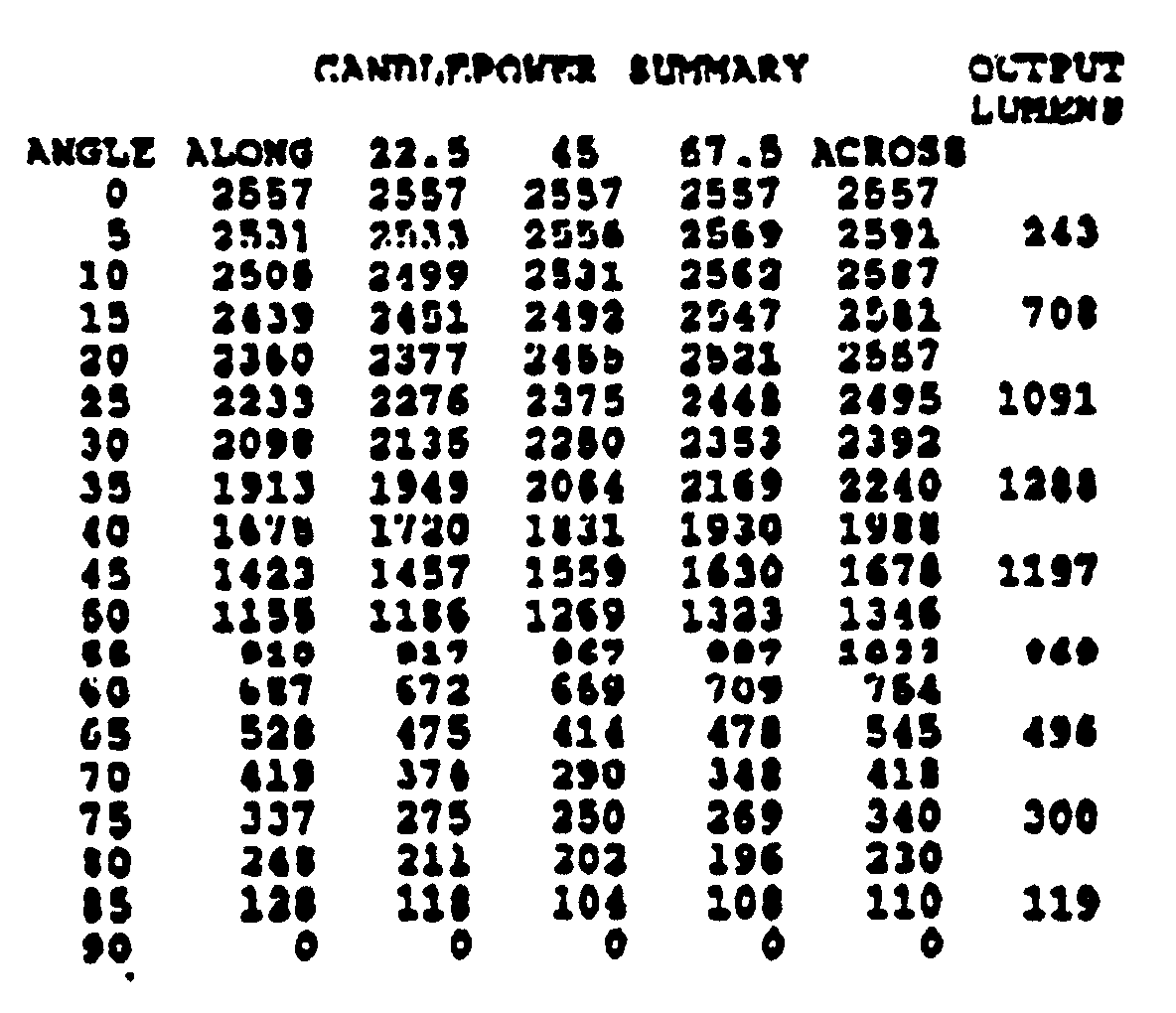 Ohms Conversion Chart The attached chart is a candleOhms Conversion Chart