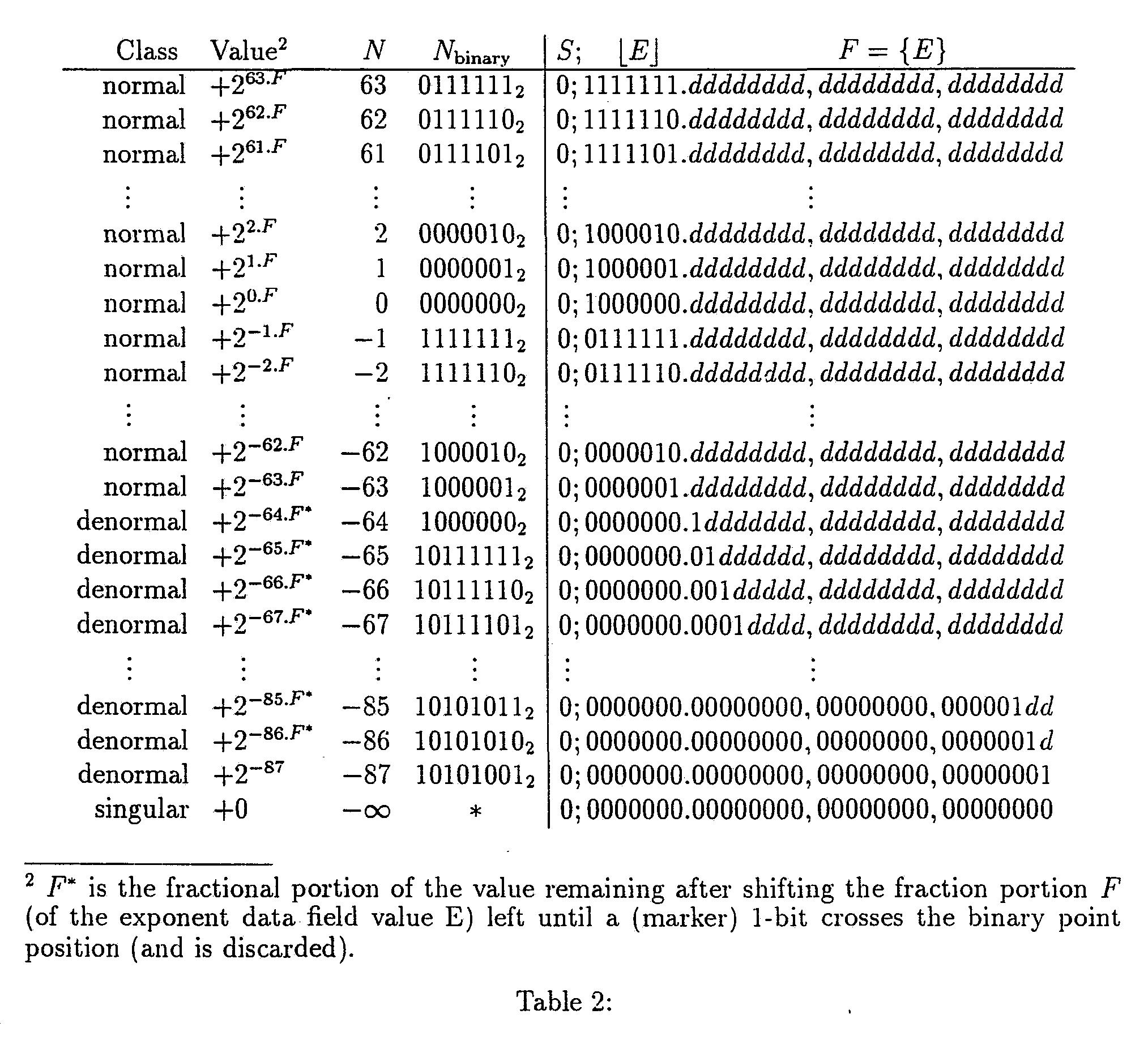 Iq binary format