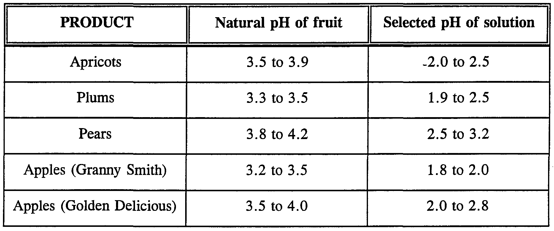 maturity of fruits and vegetables and Maturity indices for selected fruits and vegetables (1) index examples___  elapsed days from full bloom to harvest apples, pears mean heat units during.